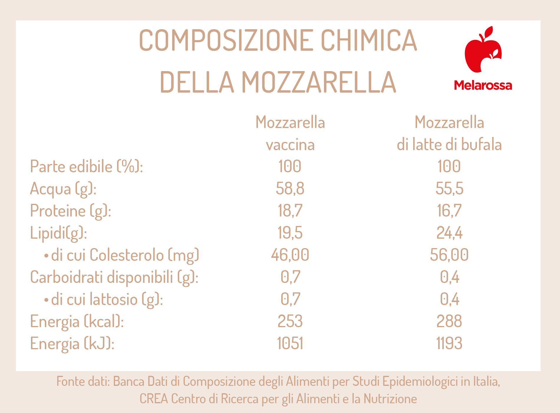 mozzarella: composizione chimica