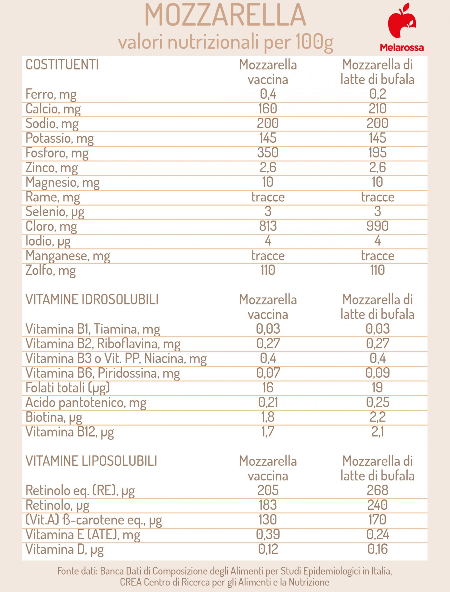 mozzarella: valori nutrizionali