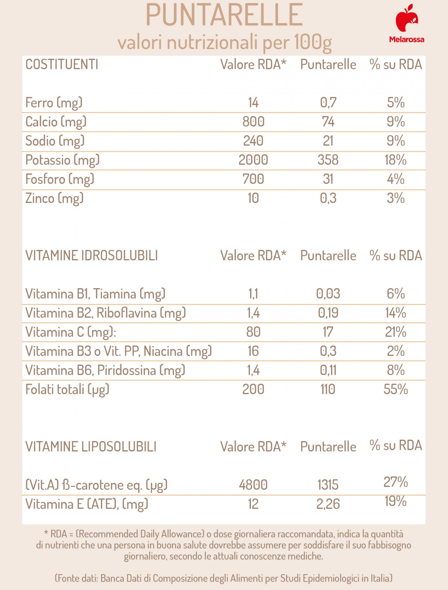 puntarelle: valori nutrizionali