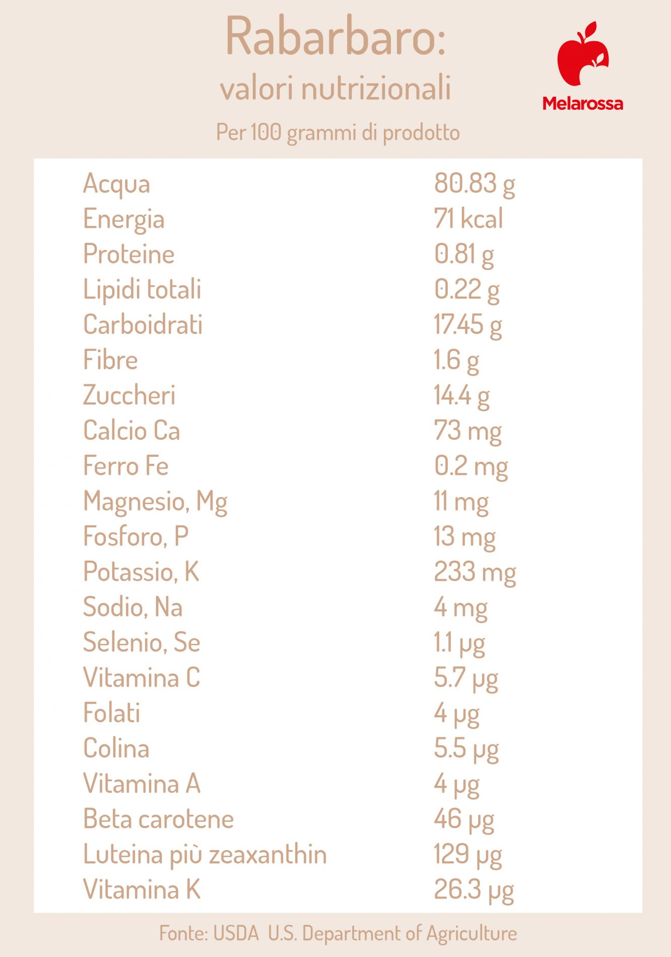 rabarbaro: valori nutrizionali