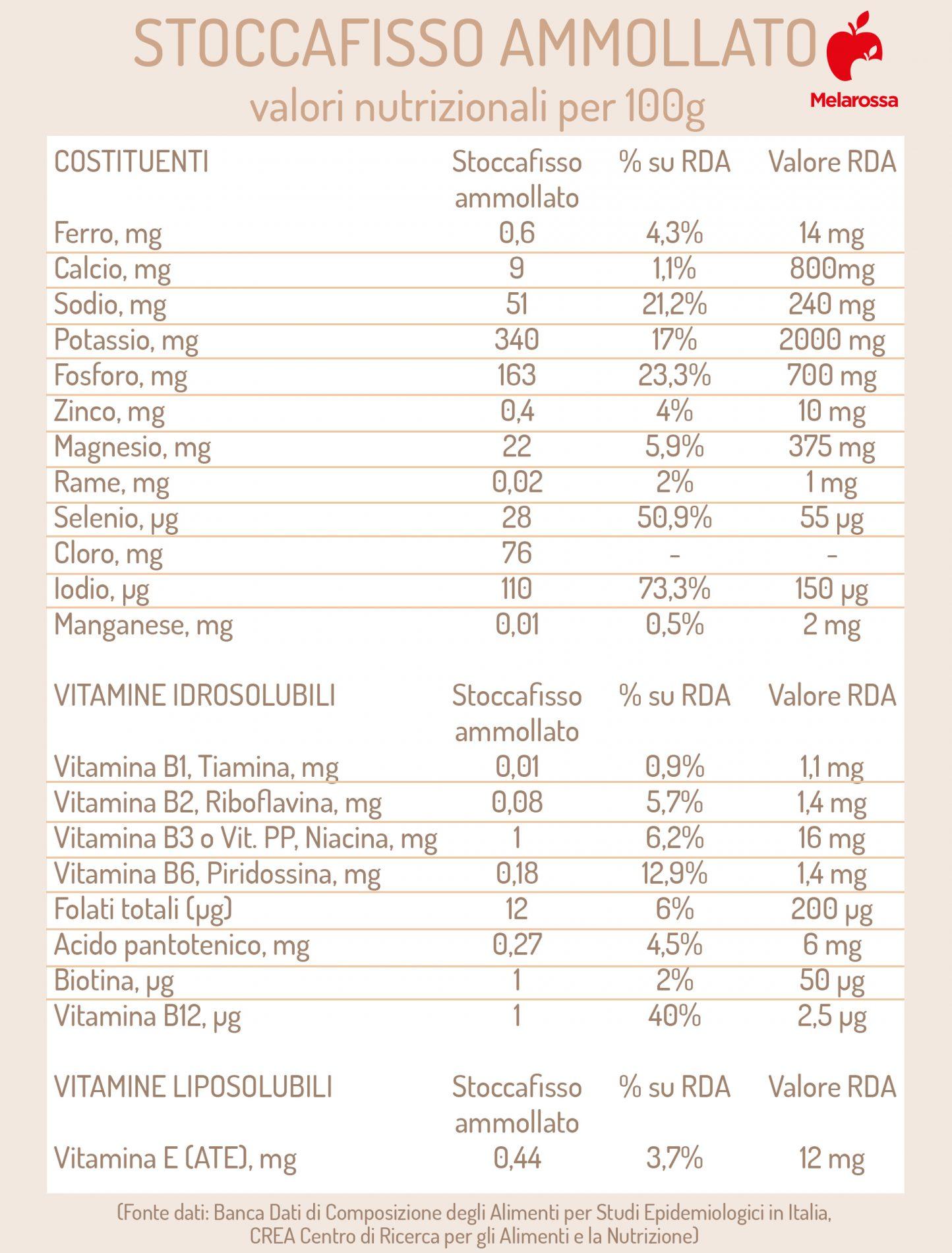 stoccafisso ammollato: valori nutrizionali