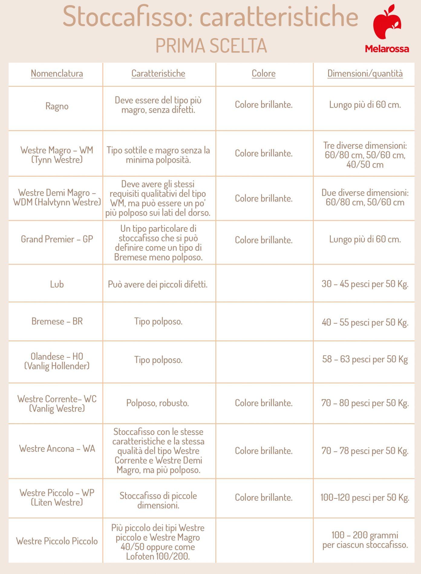 stoccafisso: caratteristiche di prima scelta