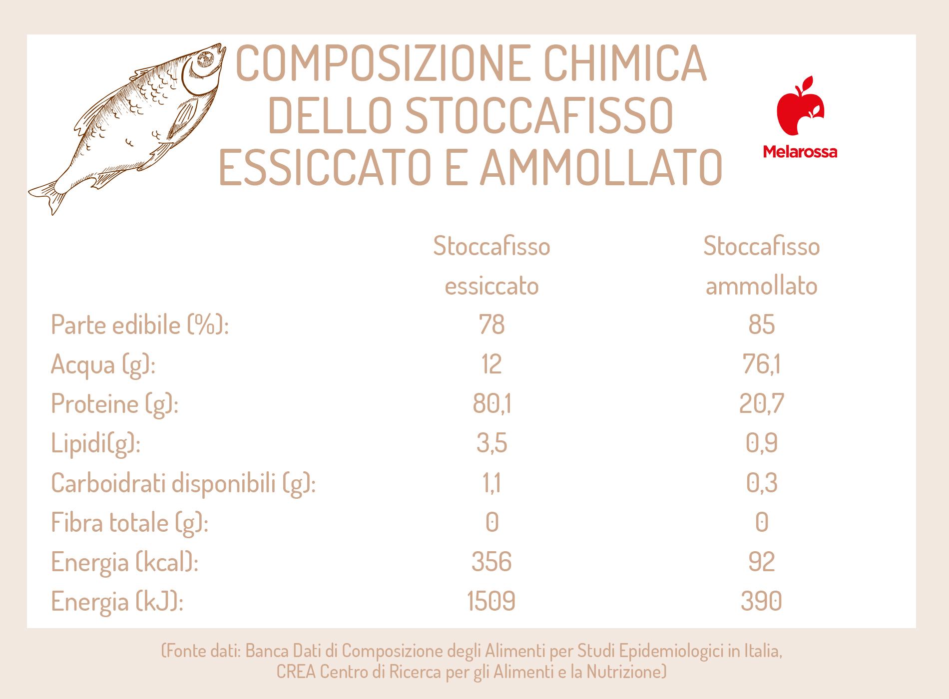 stoccafisso ammollato e essiccato: le differenze nutrizionali
