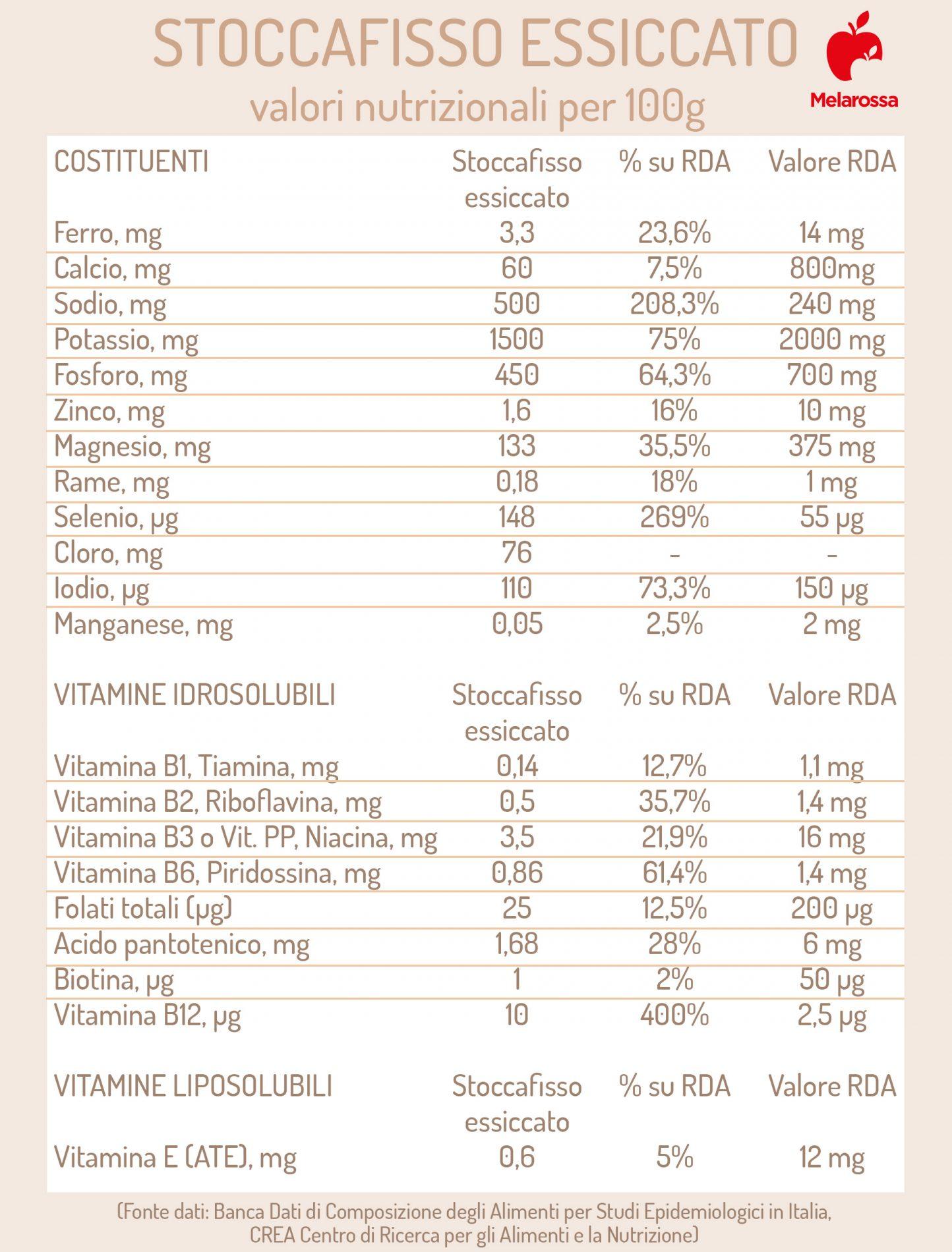 stoccafisso essiccato: valori nutrizionali