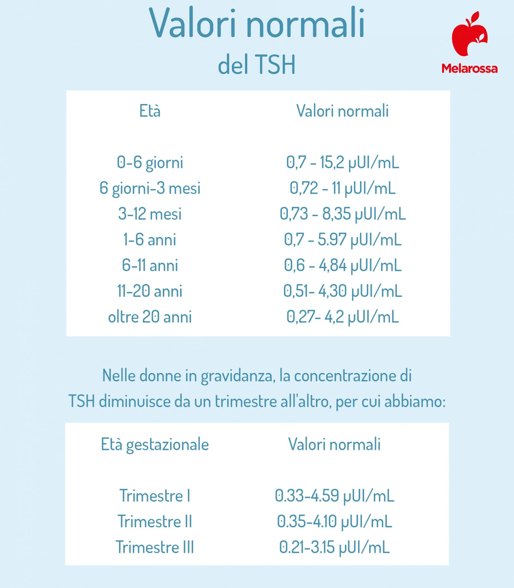 TSH: valori normali