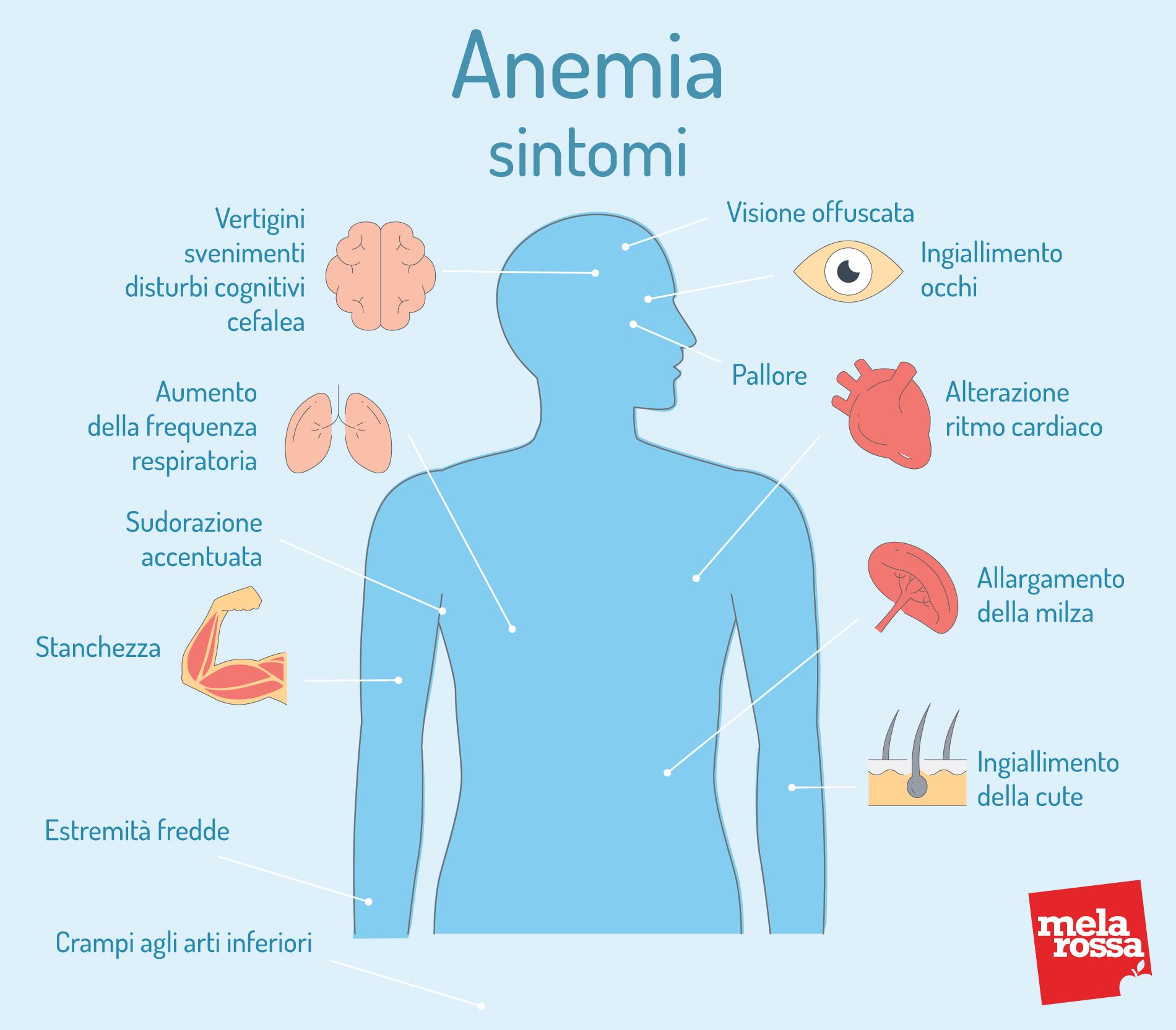 VES alta e anemia. sintomi e cause