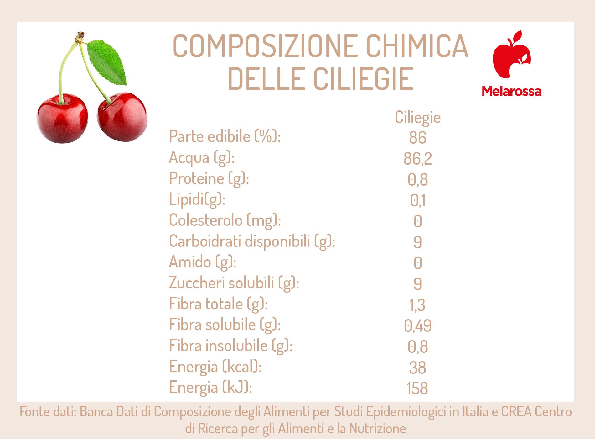 ciliegie: composizione chimica