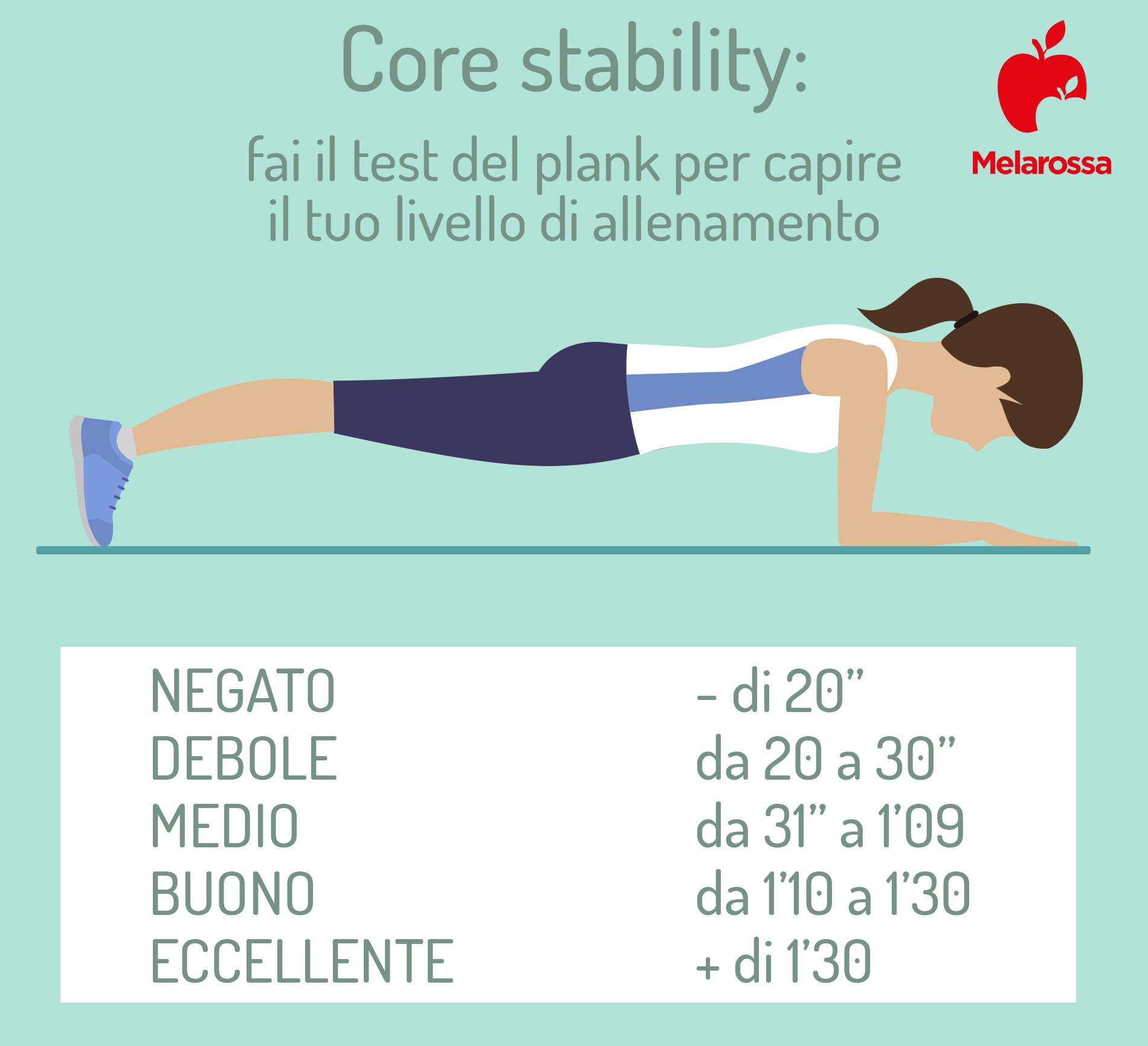 core stability: test del plank