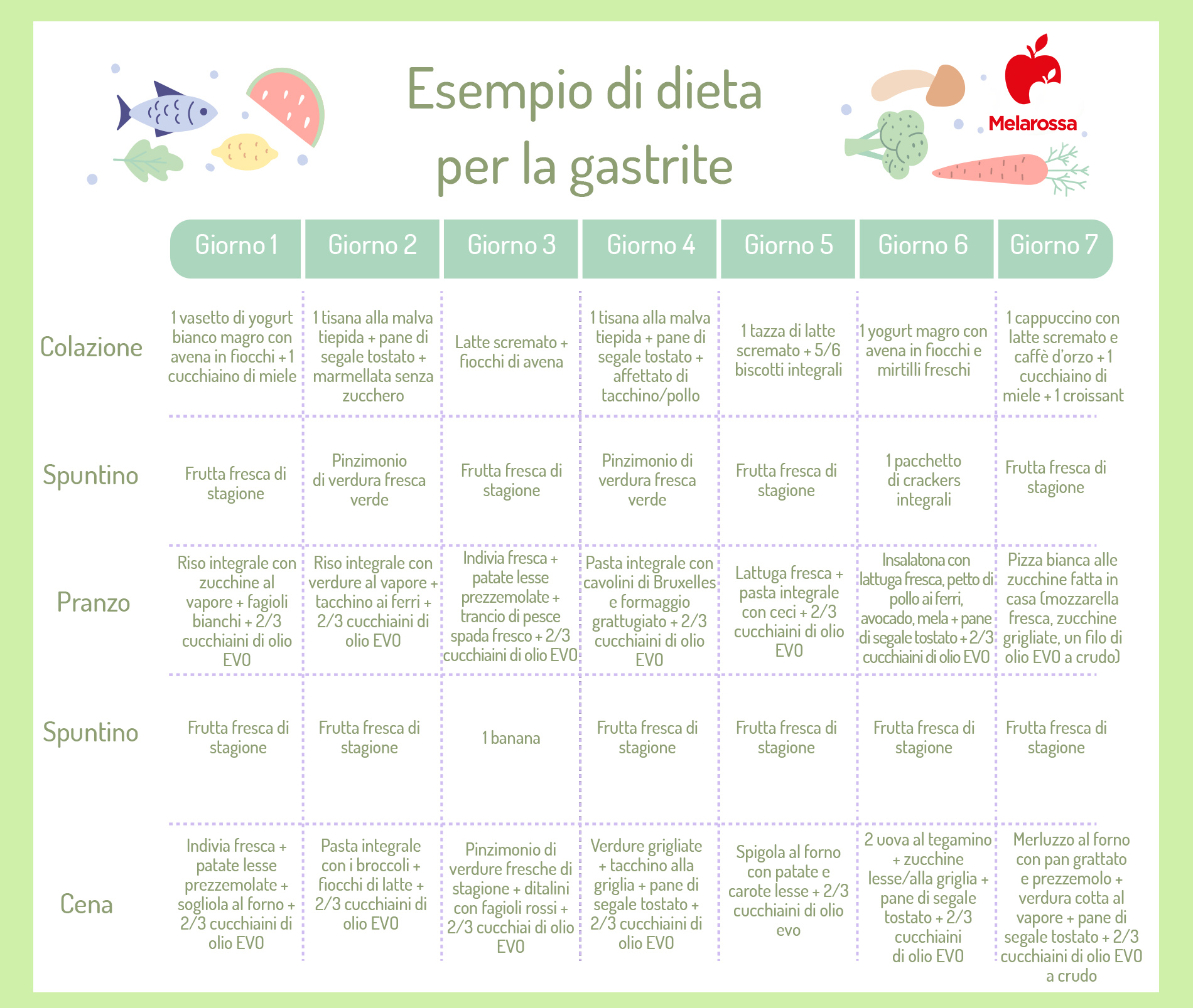dieta per la gastrite: esempio di menù settimanale
