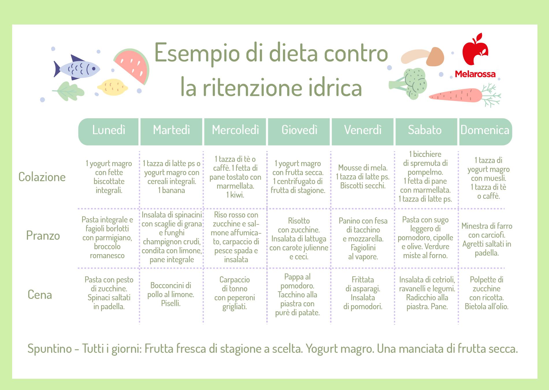 tabella: esempio di menù settimanale per combattere la ritenzione idrica