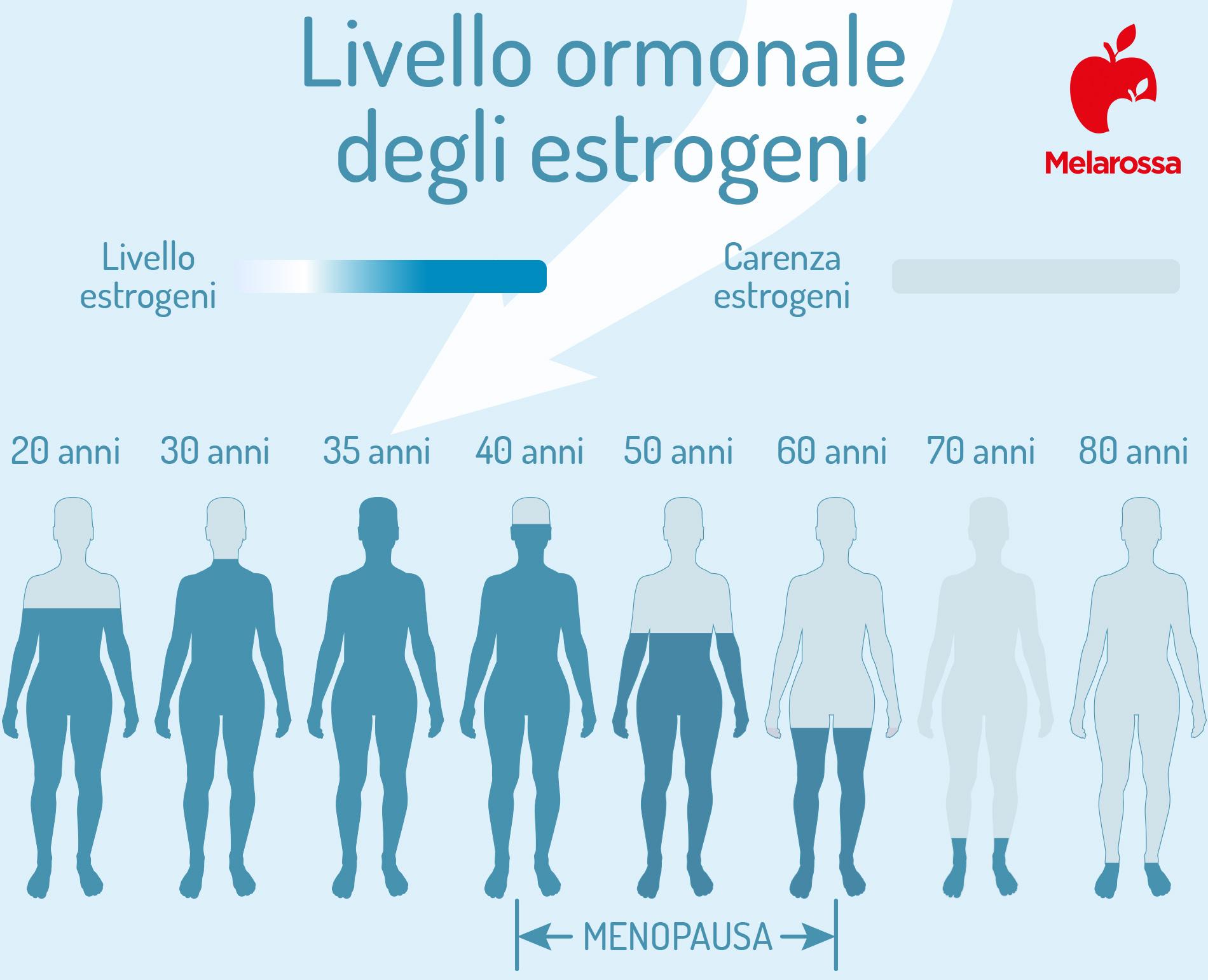 estrogeni livello ormonale