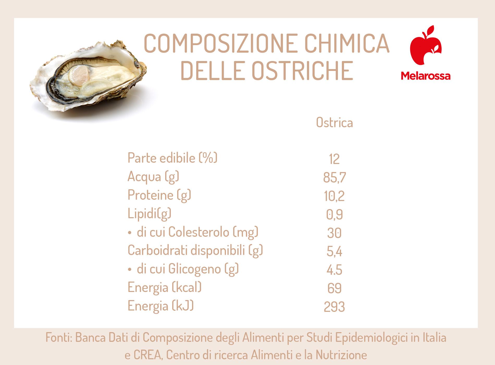 ostriche: composizione chimica