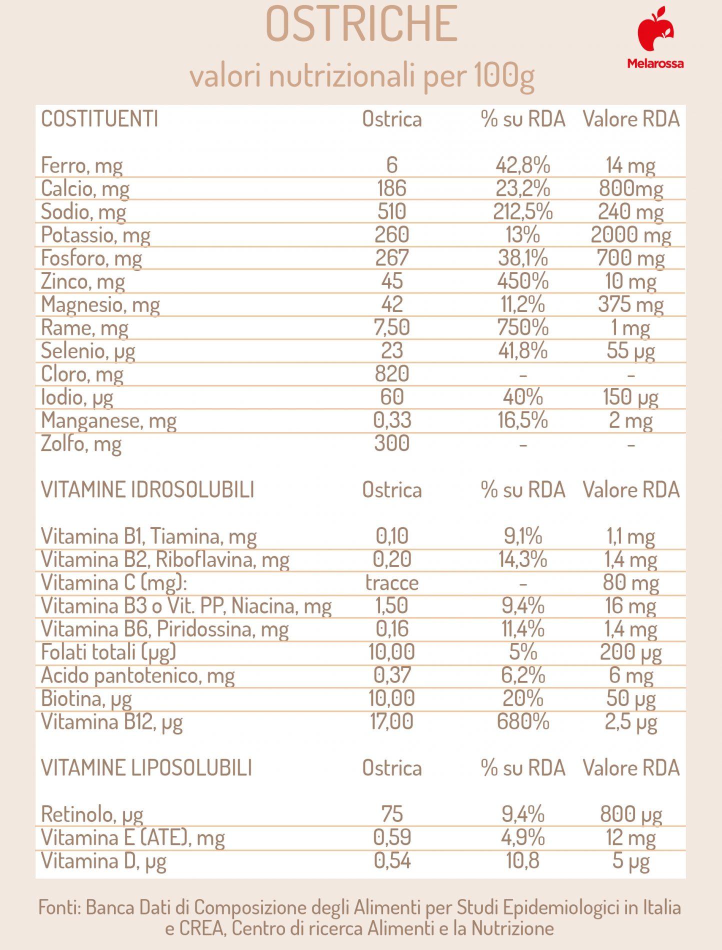 ostriche: valori nutrizionali- Tabelle dei valori, vitamine