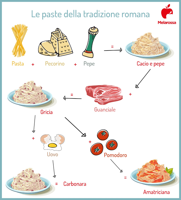 paste della tradizione romana