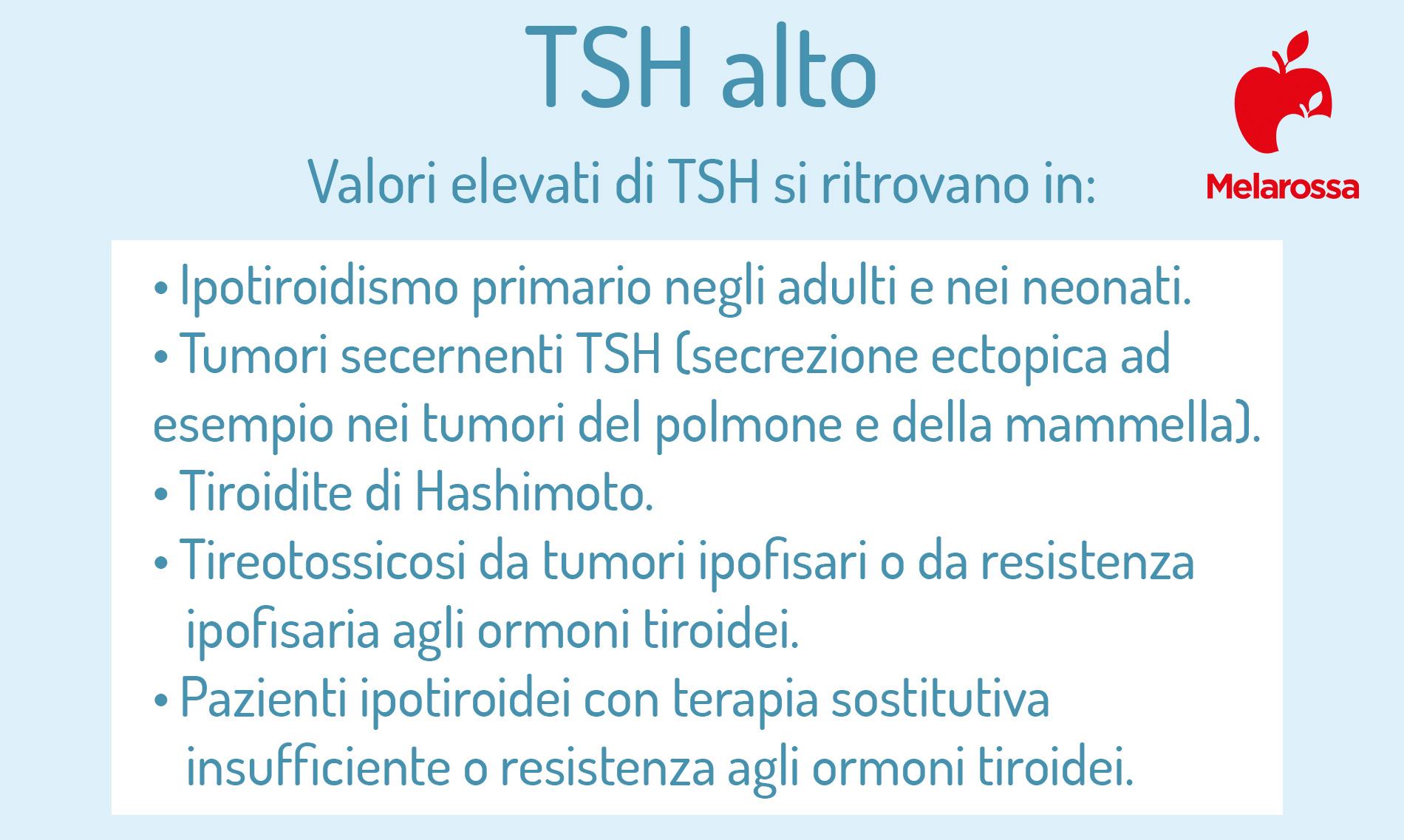 TSH alto cosa vuole dire