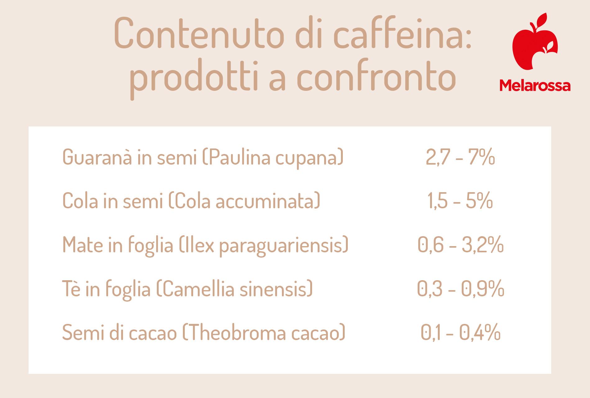 yerba mate: contenuto caffeina