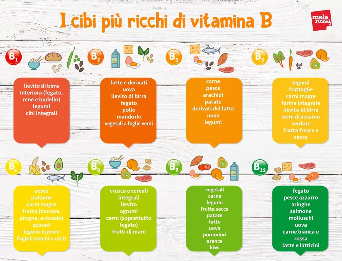 Alopecia e dieta: cibi ricchi di vitamina B- Infografica
