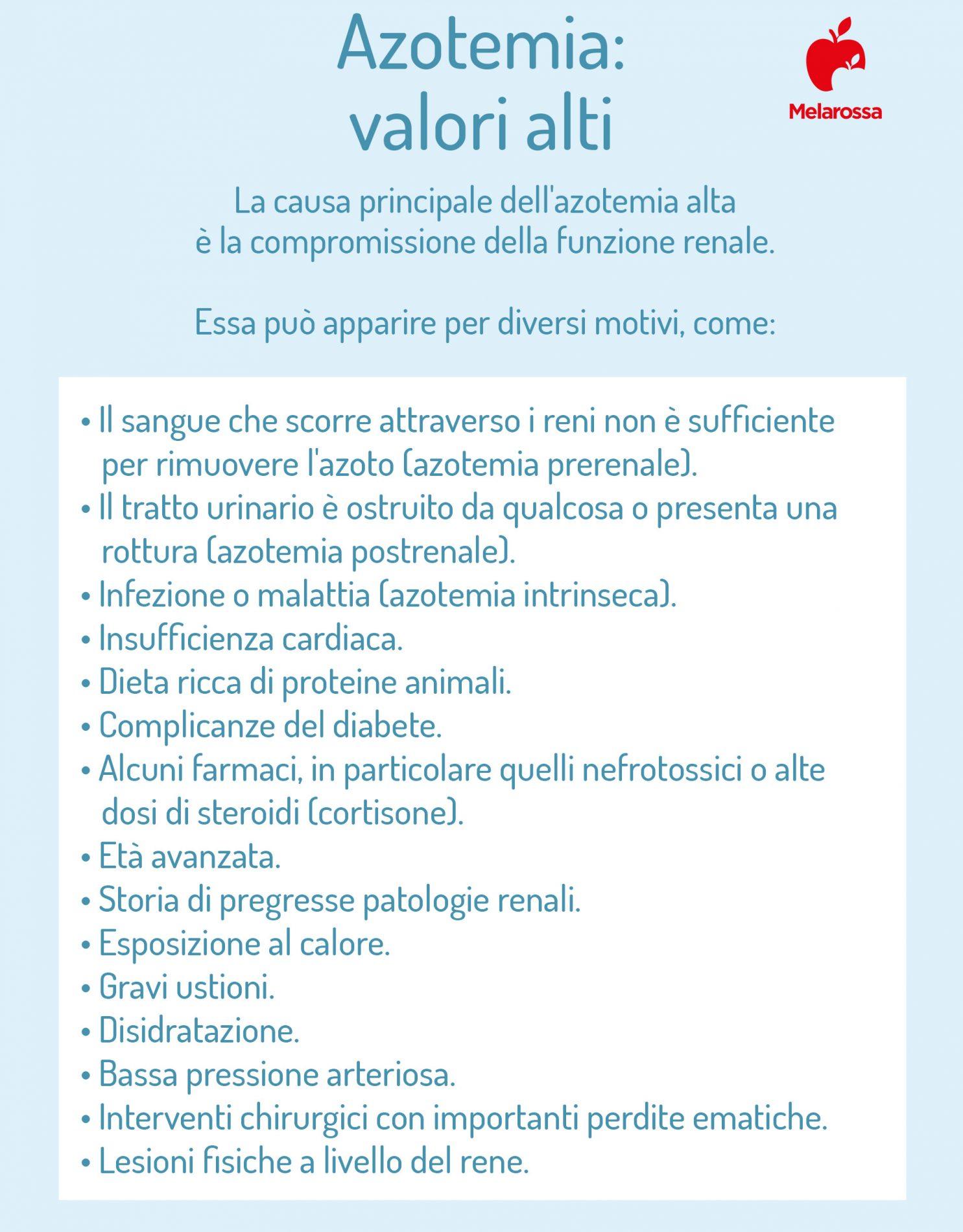 azotemia: valori alti
