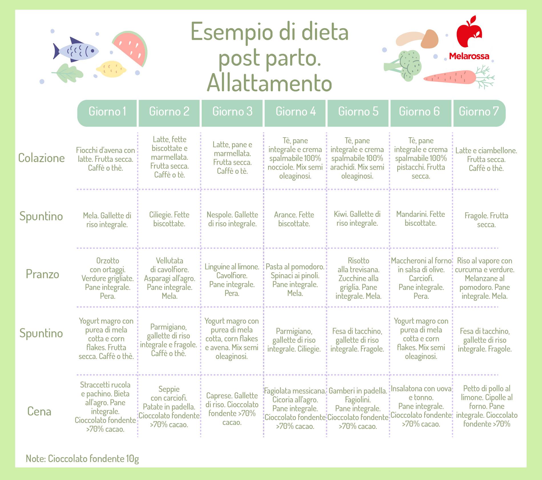 dieta in allattamento: esempio di menù equilibrato