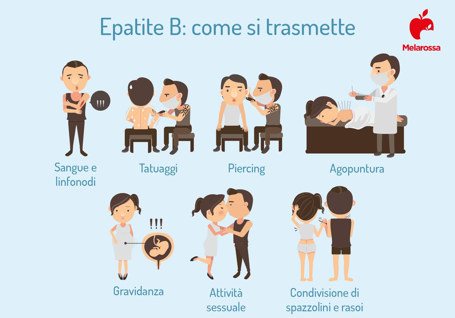 epatite B: trasmissione e contagio
