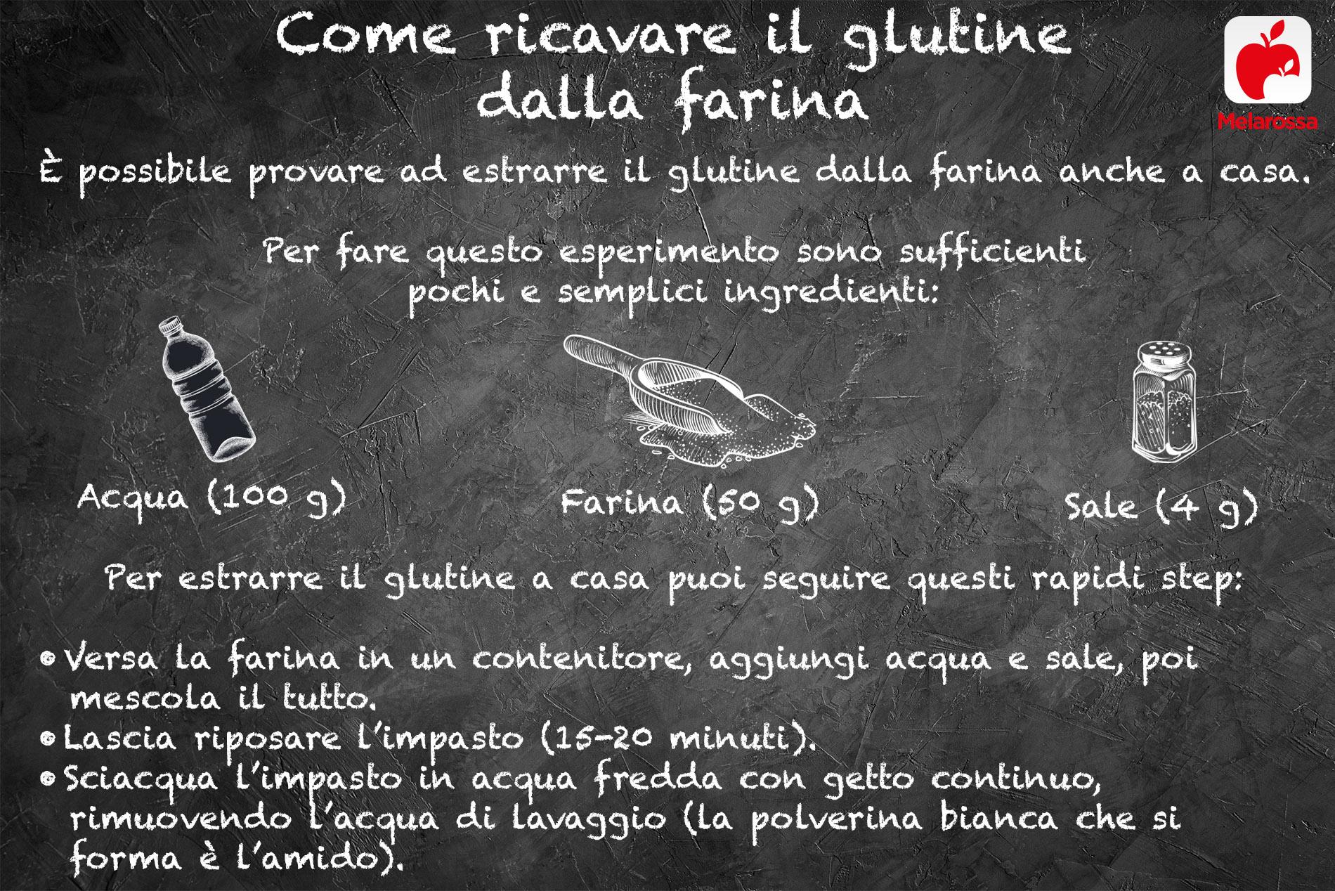glutine: come ricavarlo