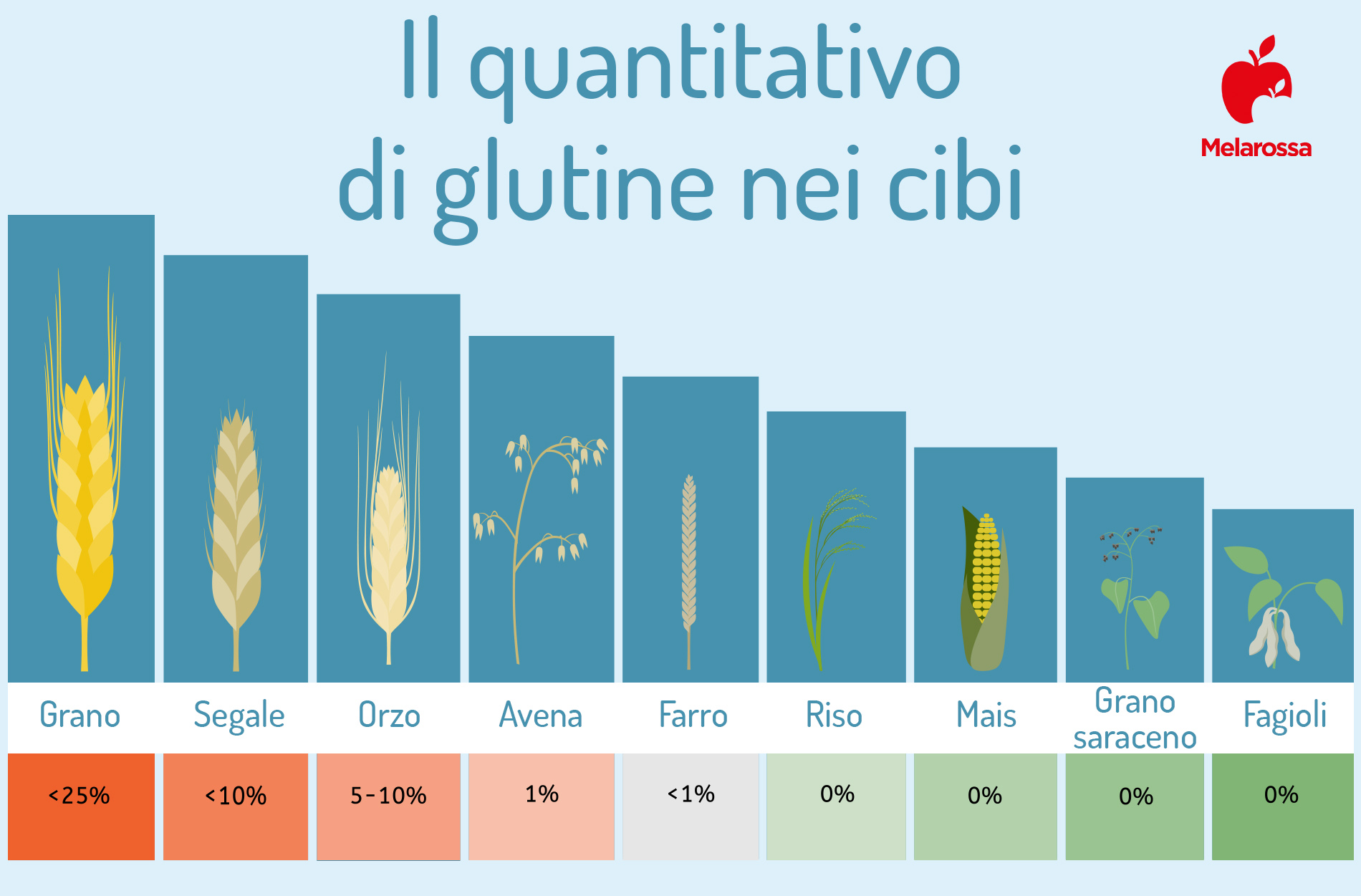 quantità di glutine negli alimenti