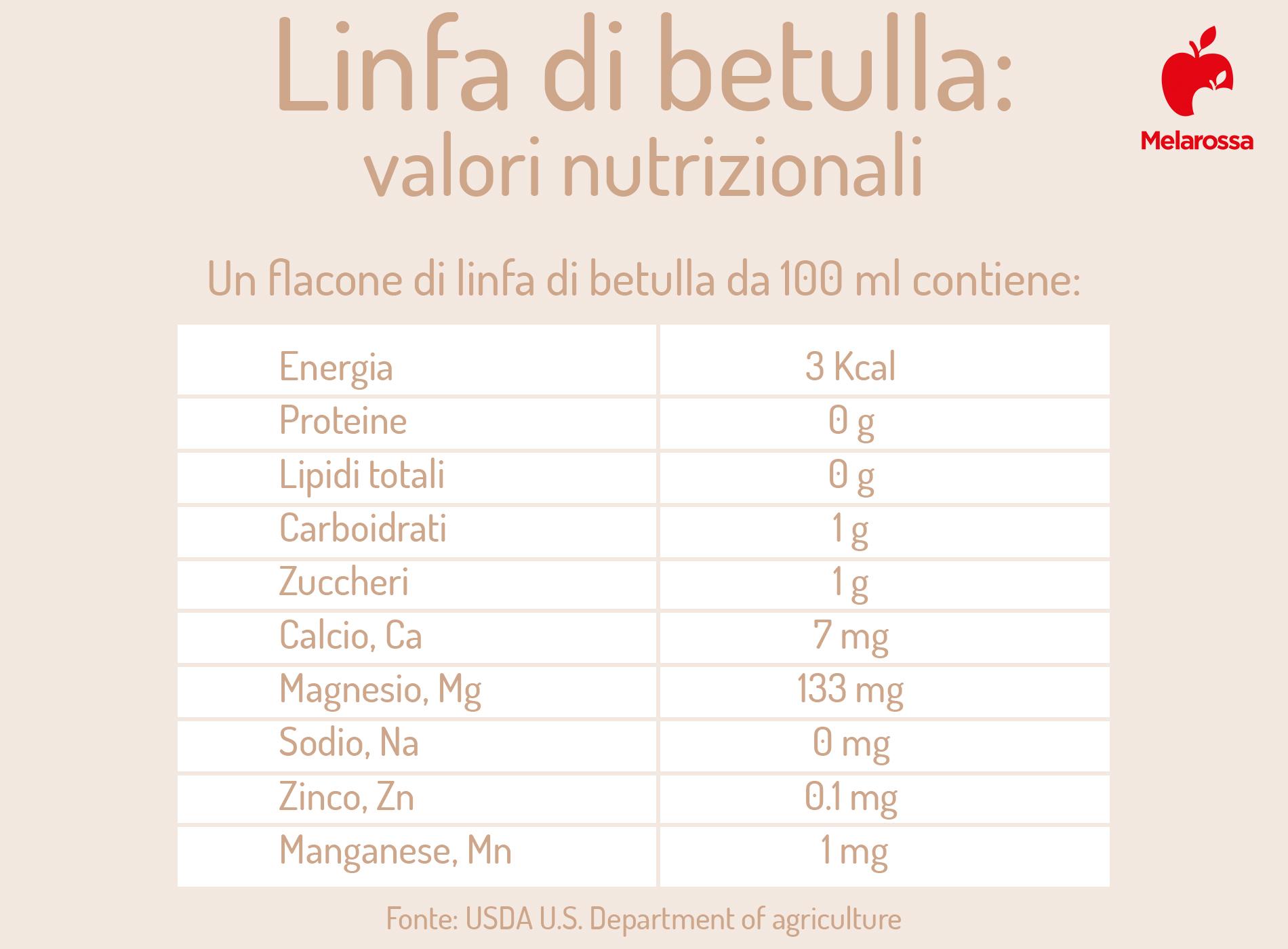 valori nutrizionali della linfa di betulla