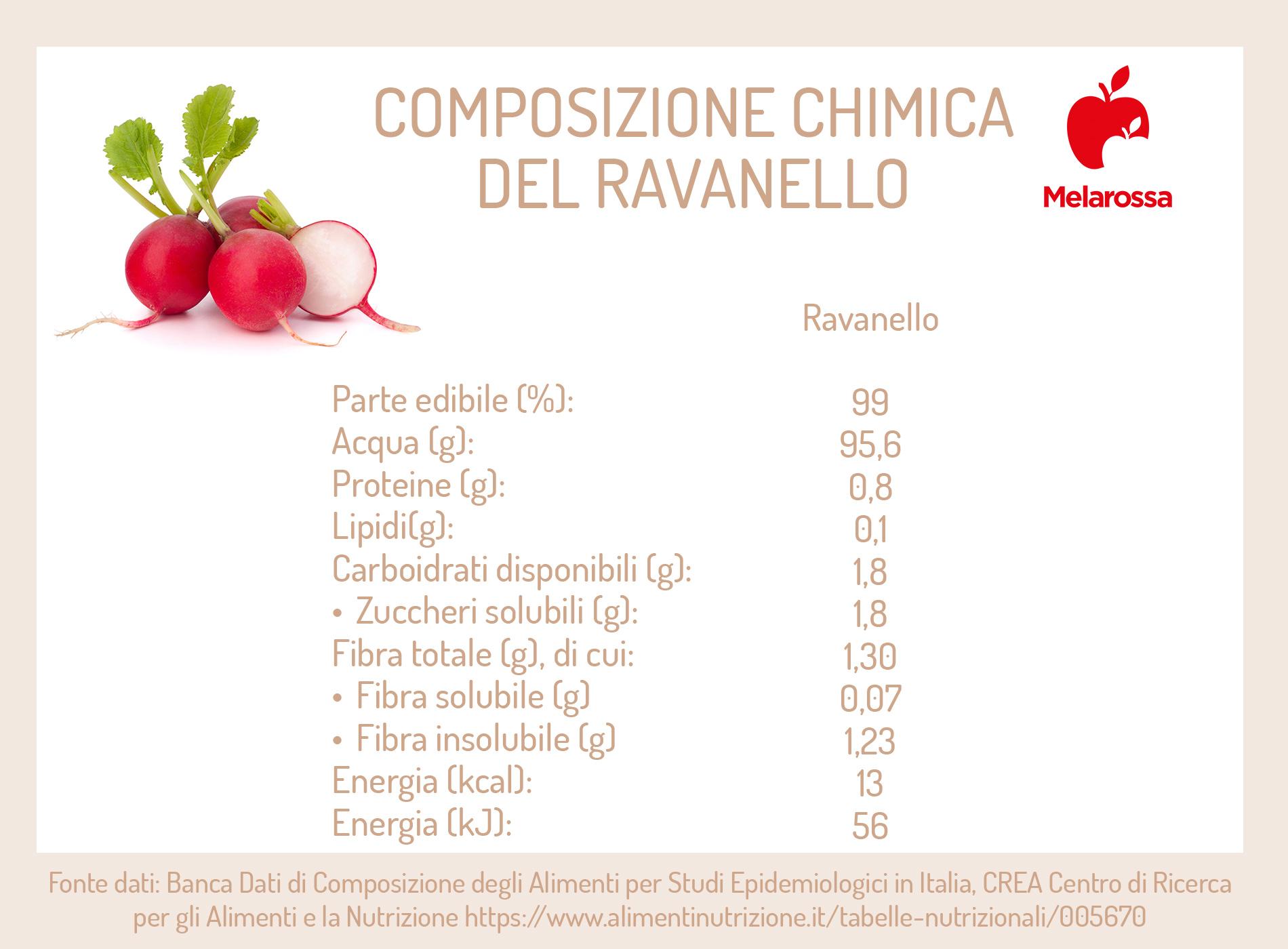 ravanelli: composizione chimica