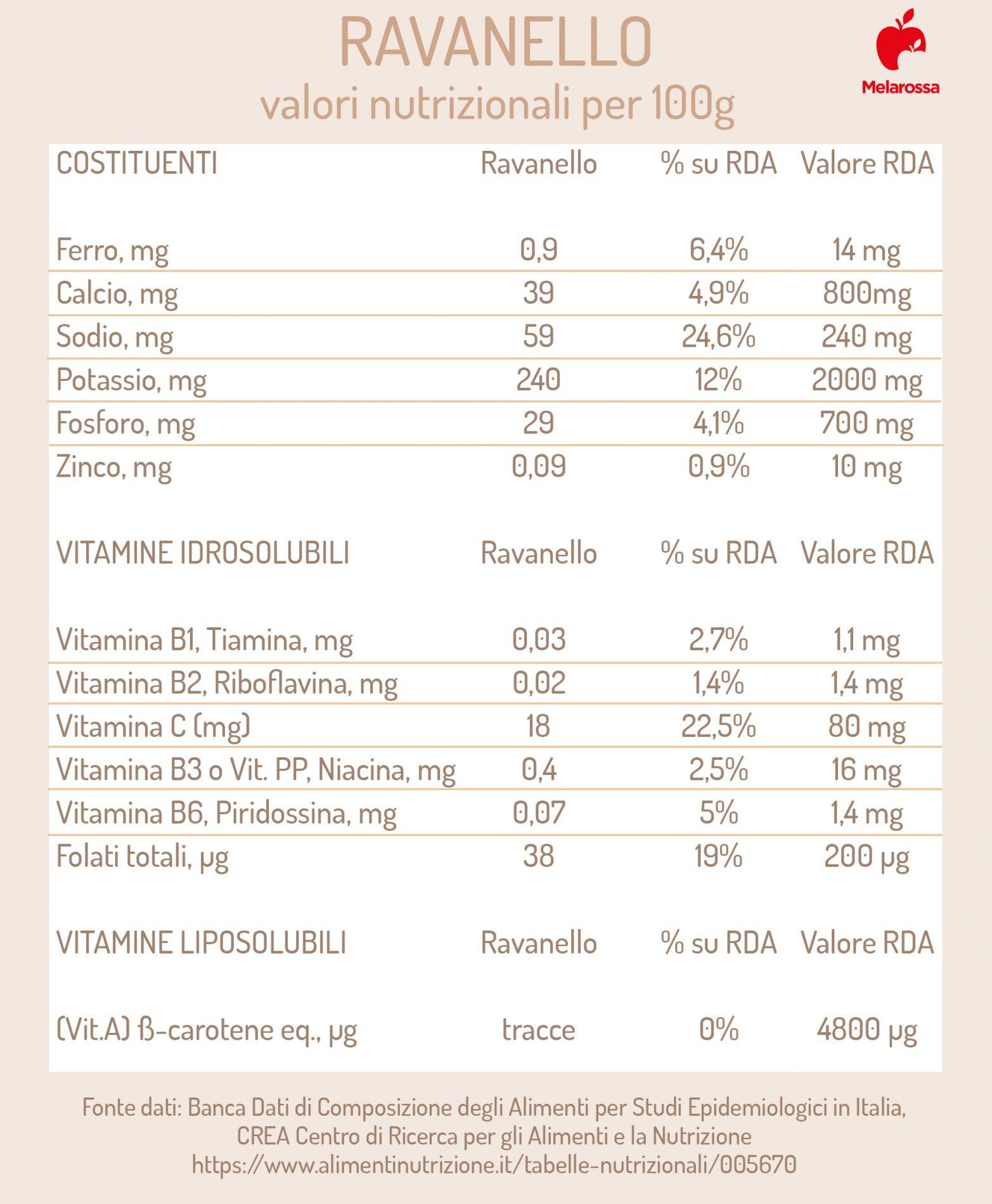 ravanelli: valori nutrizionali