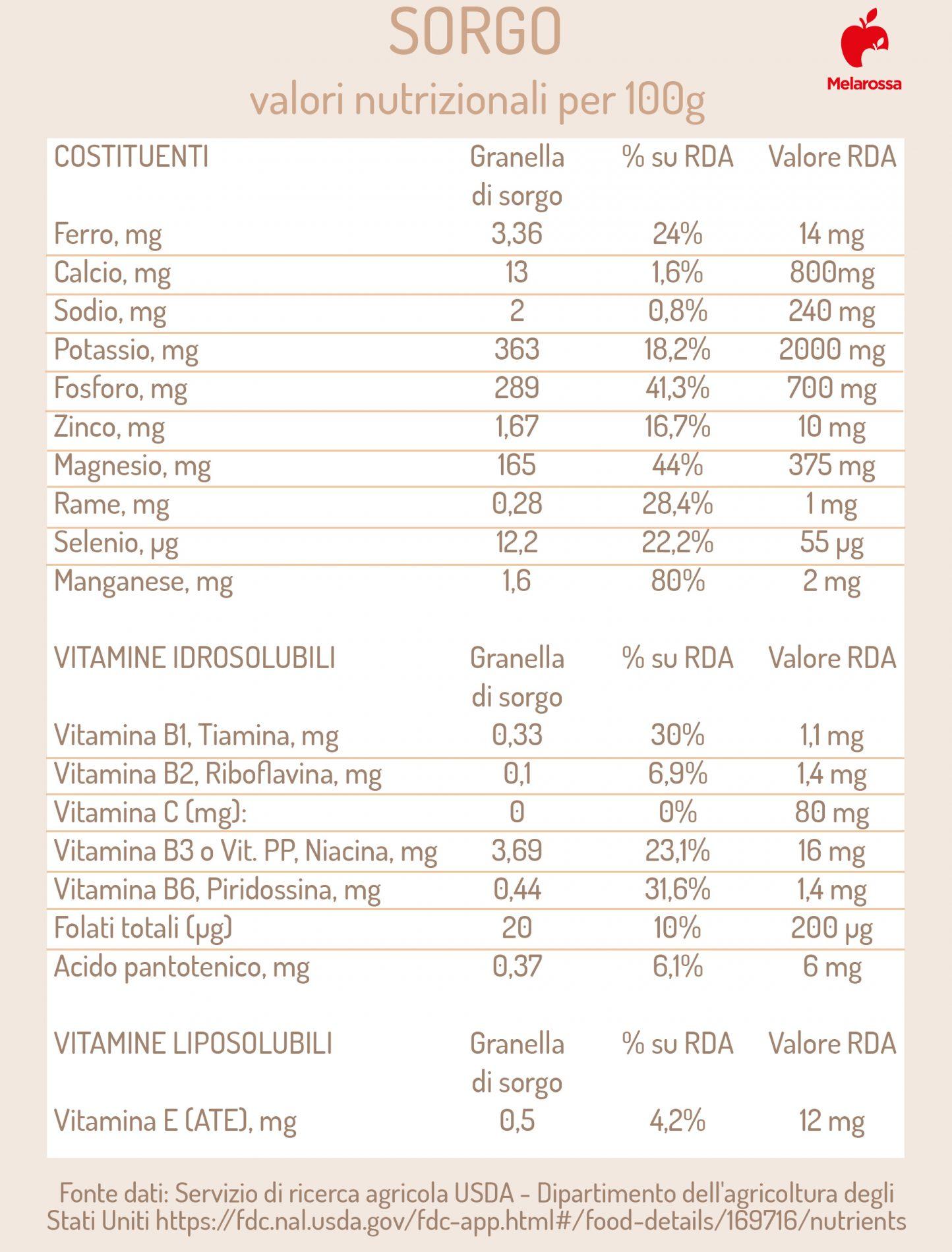 sorgo: valori nutrizionali