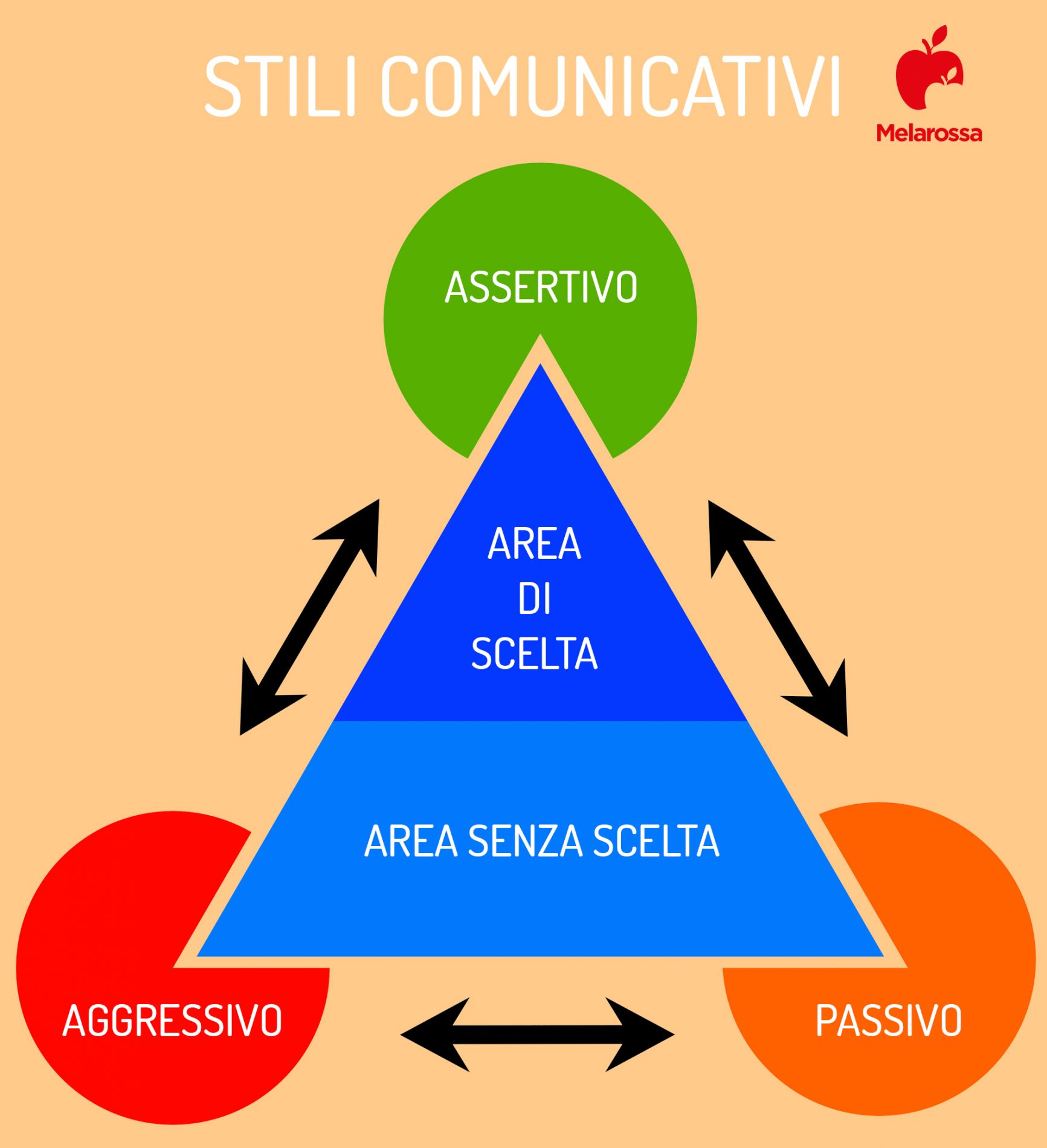 assertività: stili comunicativi passivi e aggressivi come si comportano