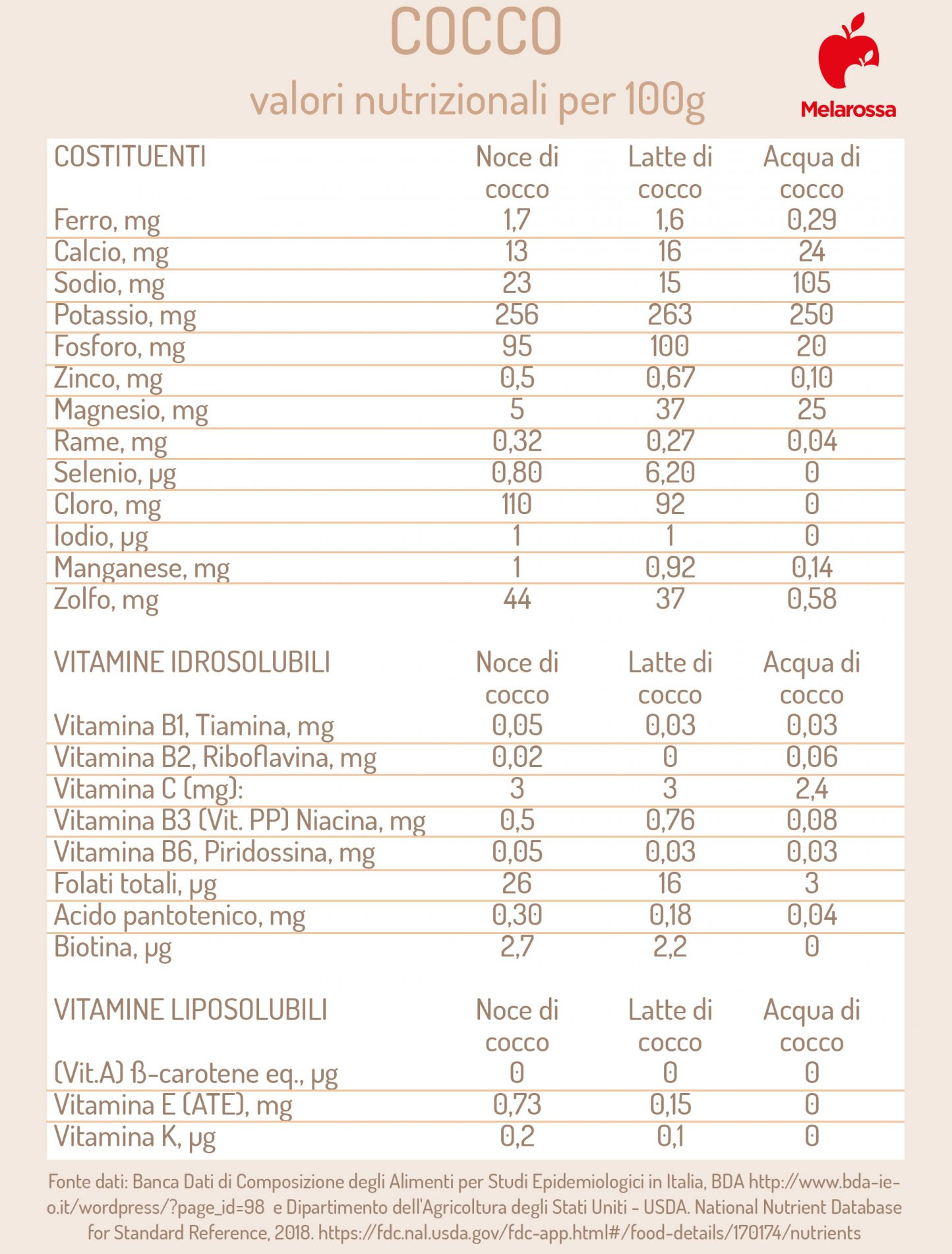cocco: valori nutrizionali