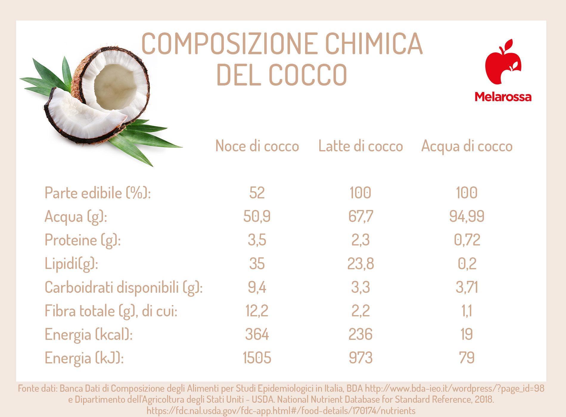 cocco: proprietà nutrizionali