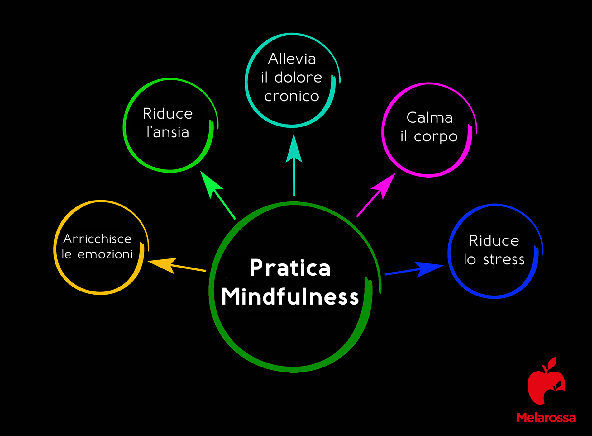 dermatite da stress: mindfulness