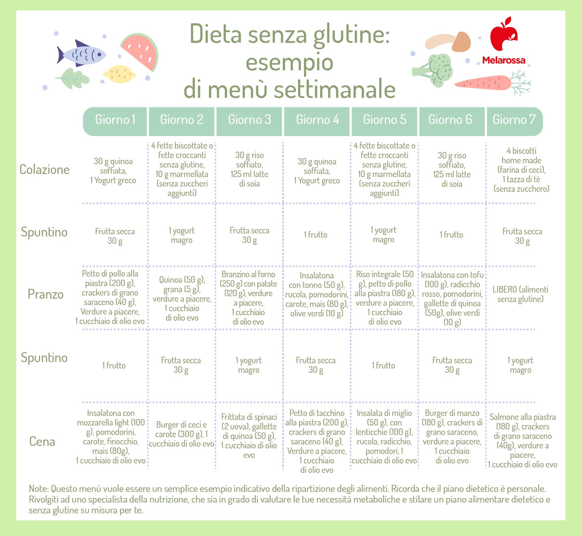 dimagrire con la dieta senza glutine: esempio di menù settimanale