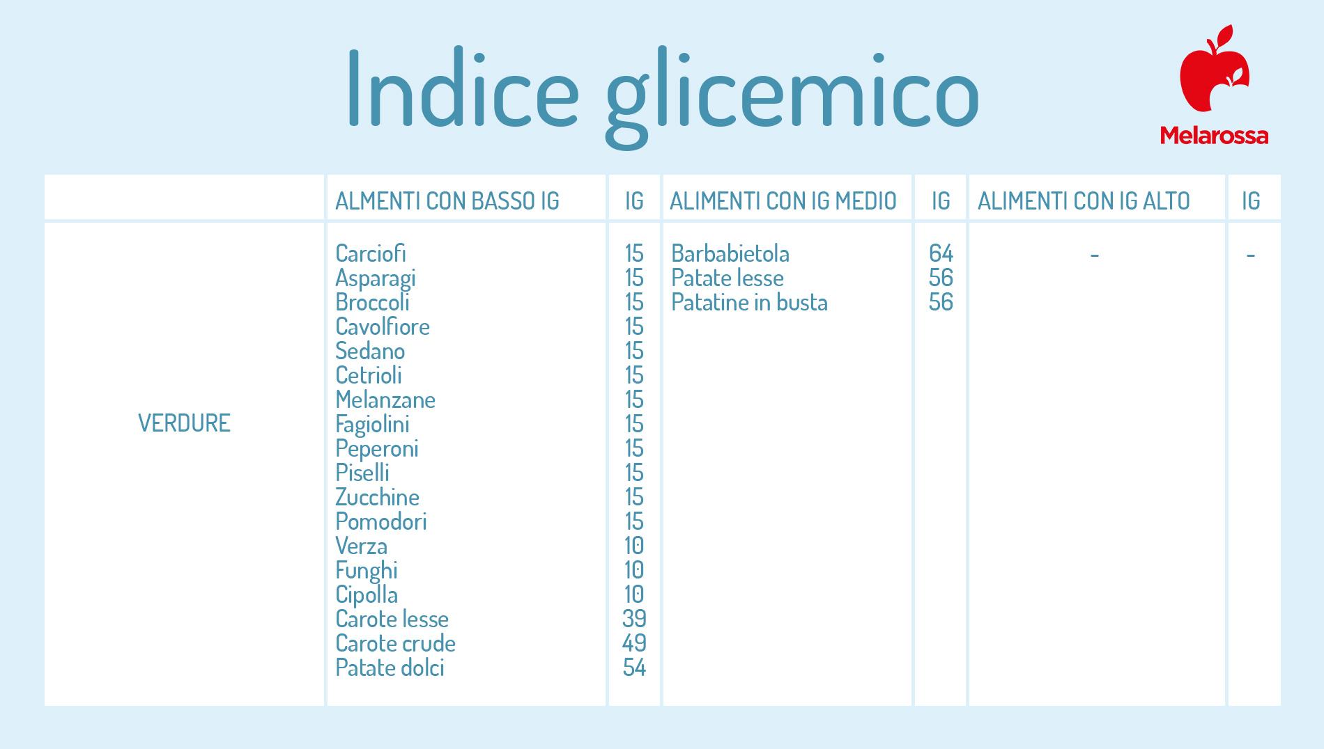 indice glicemico delle verdure