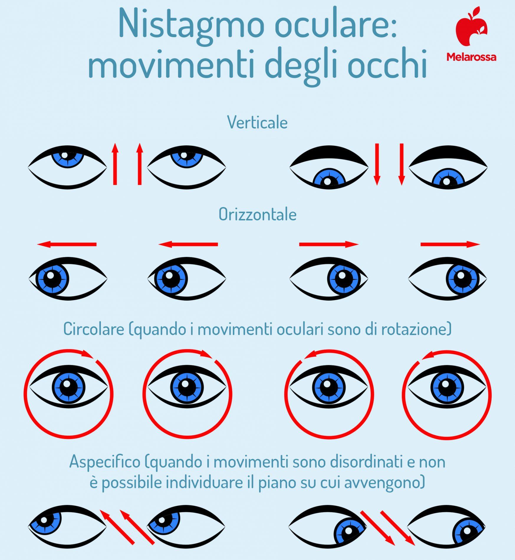 Nistagmo: movimenti degli occhi