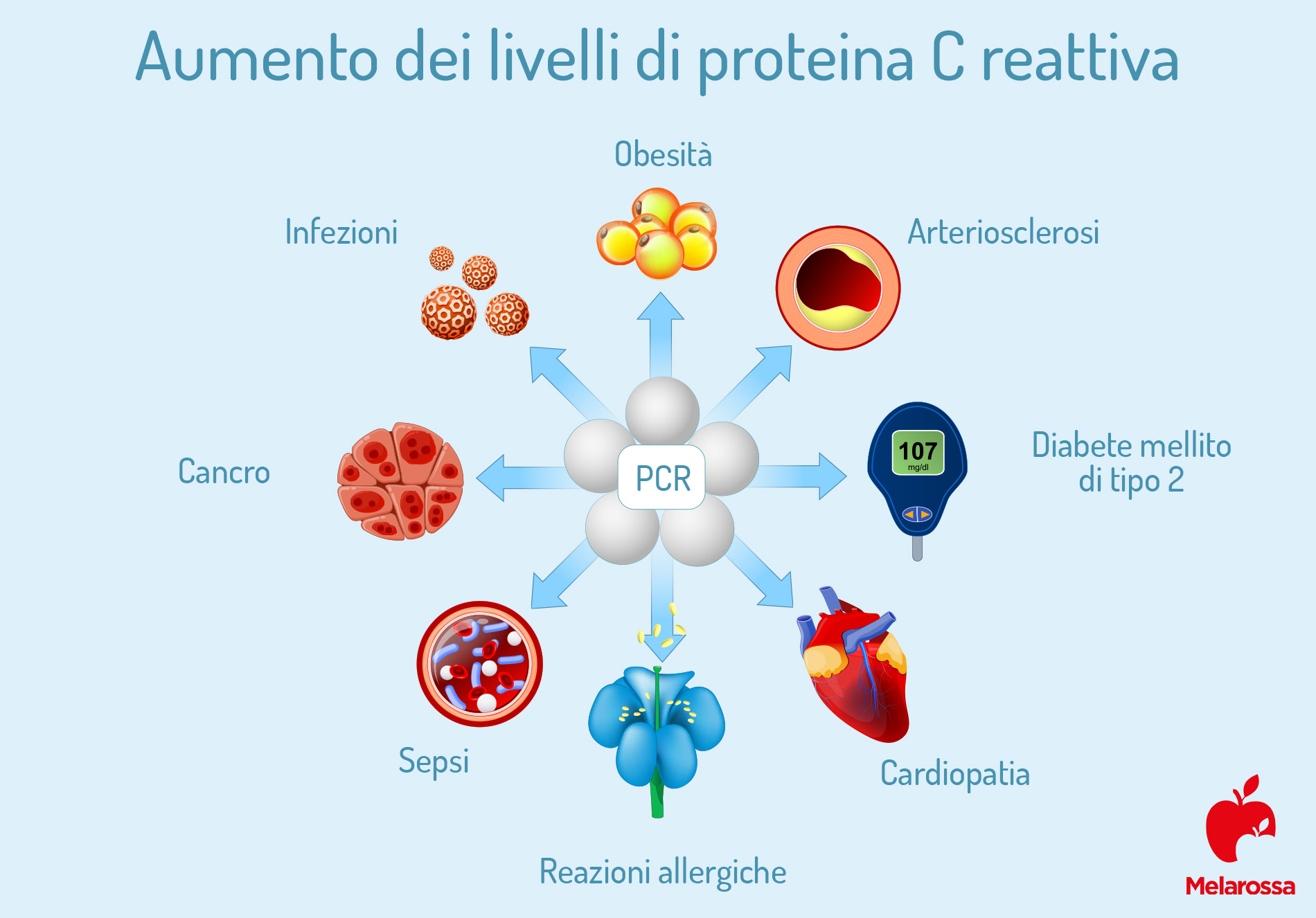 proteina C reattiva: aumento livelli