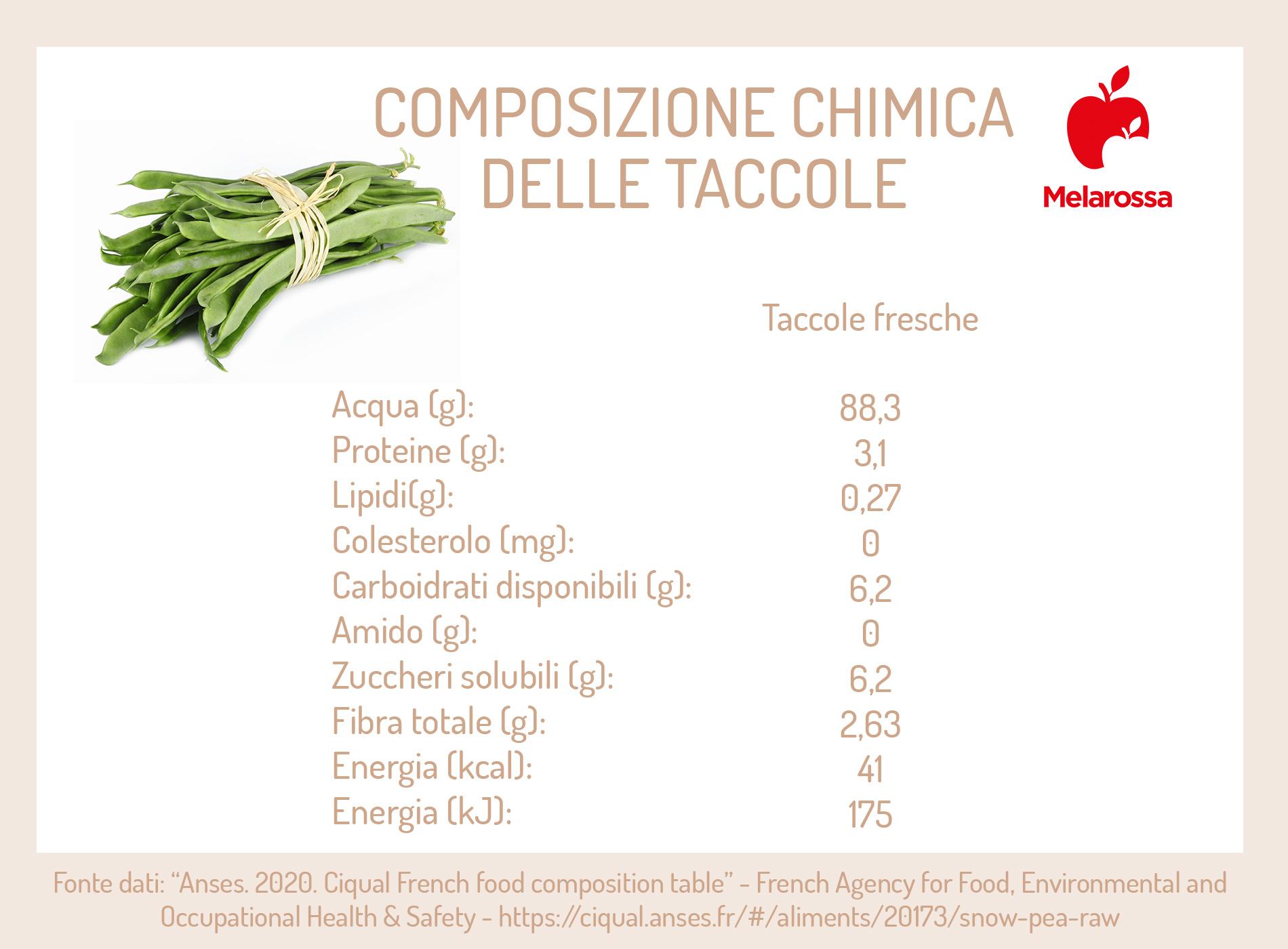taccole: varietà e vitamine