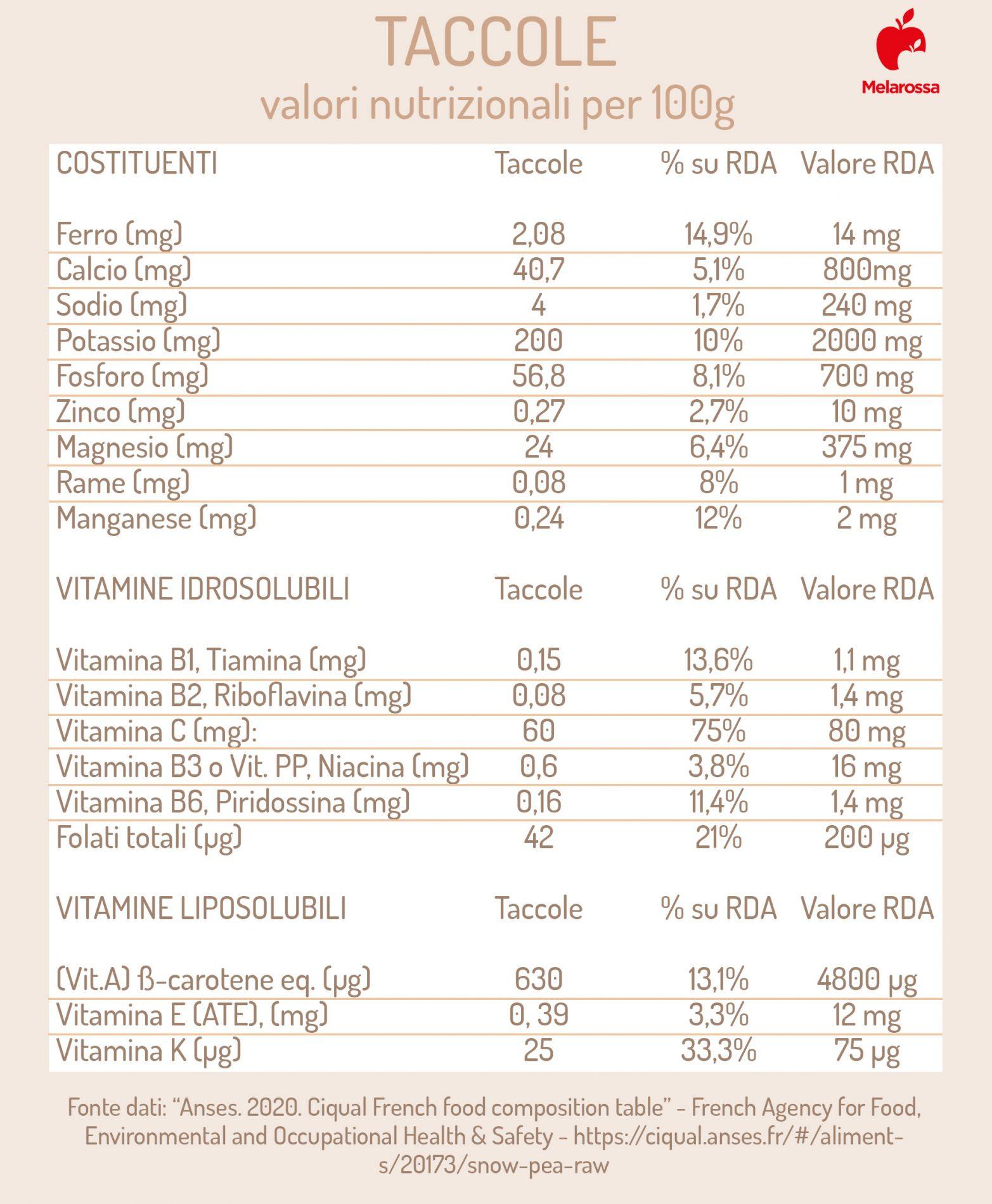 taccole: valori nutrizionali