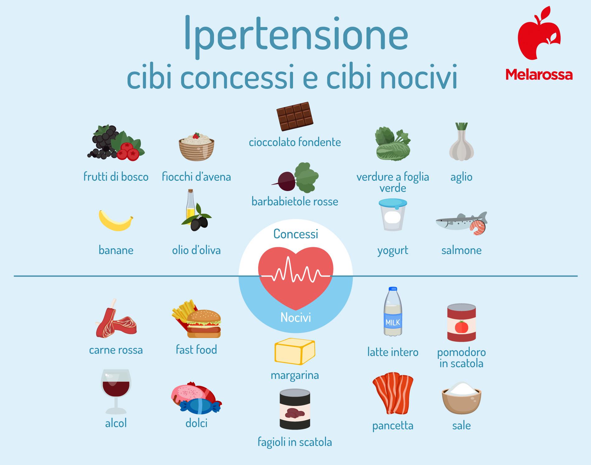Ipertensione: cibi concessi e cibi che fanno male