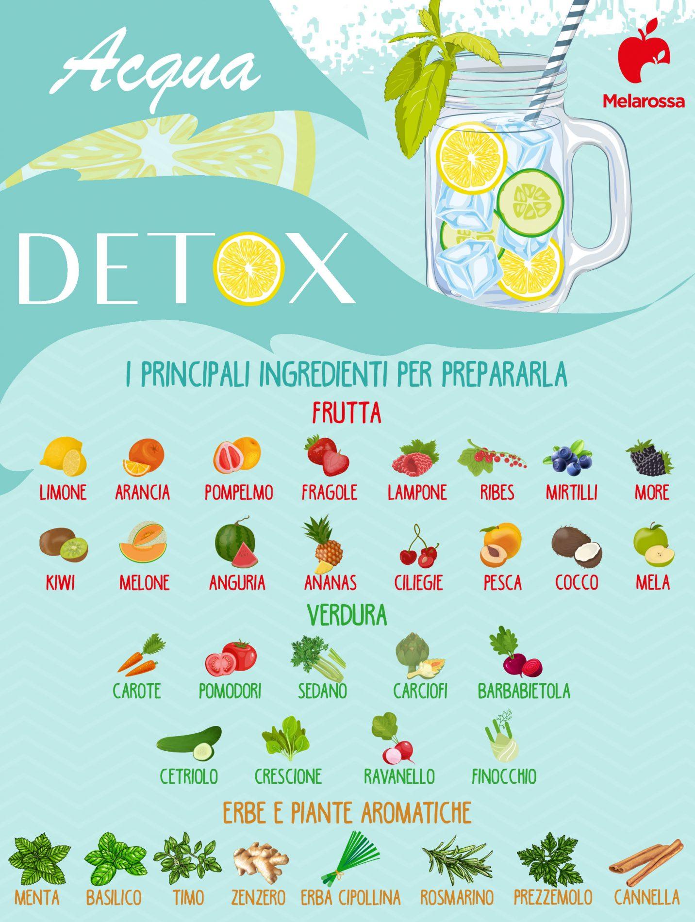 acqua aromatizzata:  ingredienti e ricette