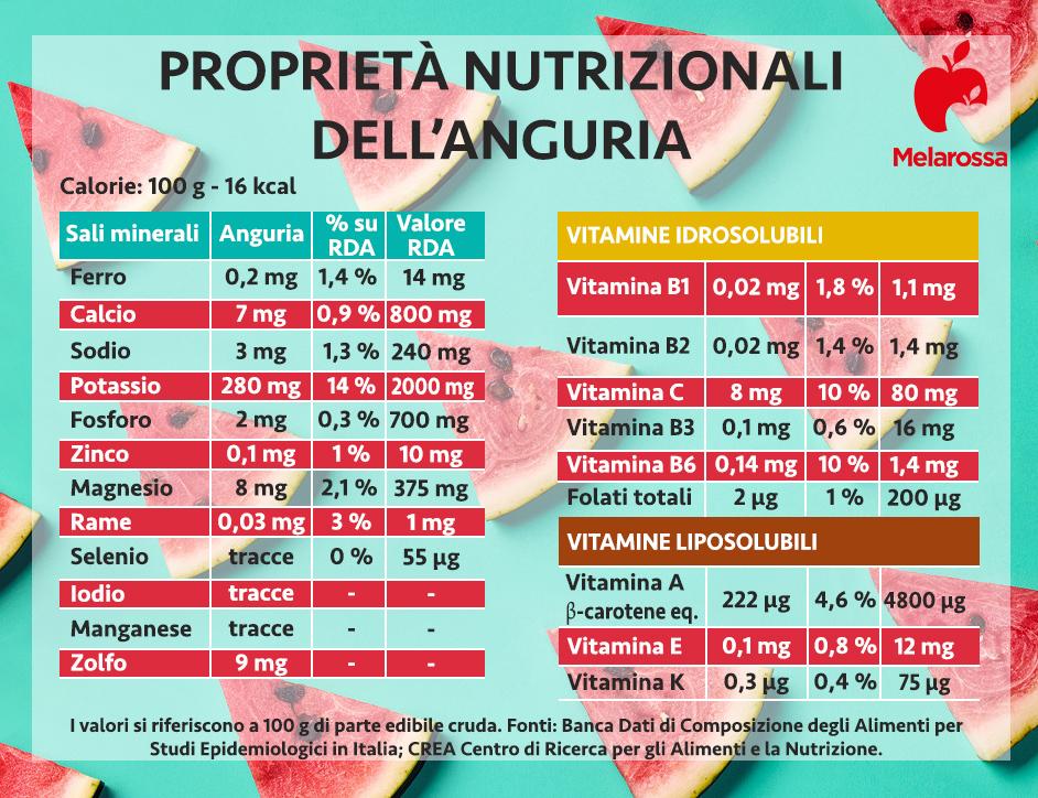anguria: valori nutrizionali