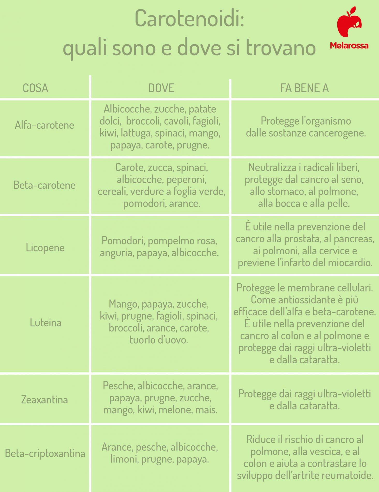 carotenoidi: quali sono, dove si trovano e benefici