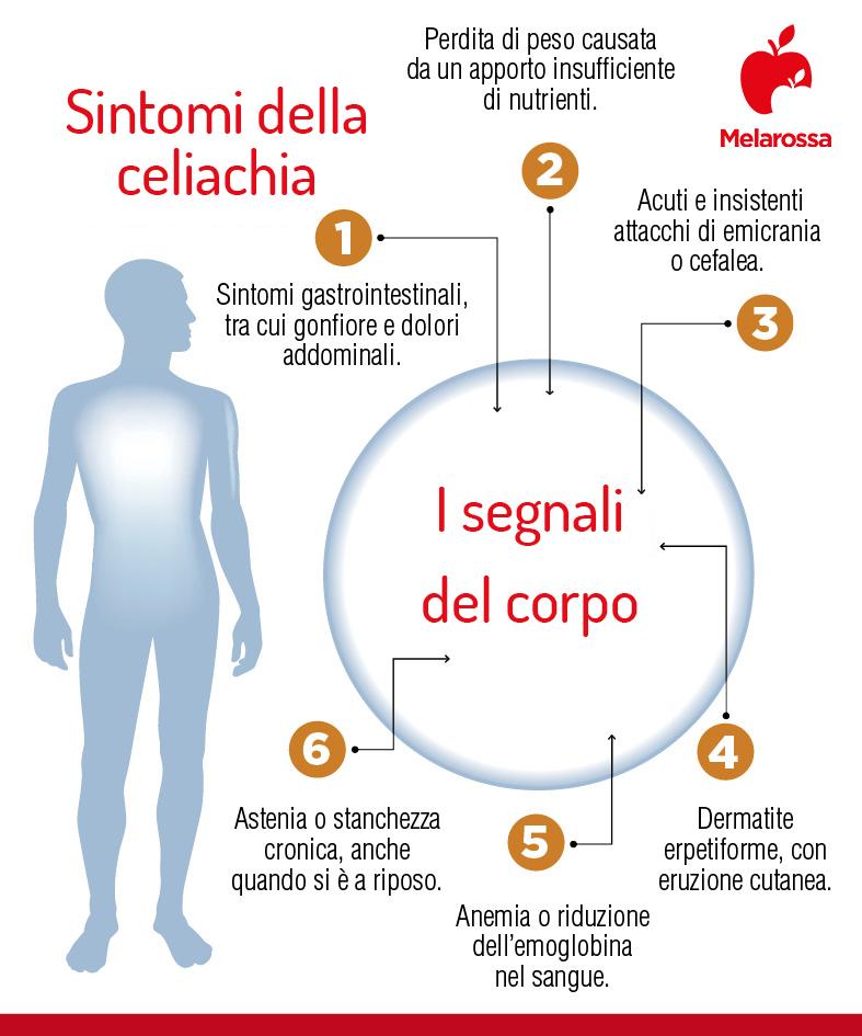 dermatite erpetiforme sintomi della celiachia