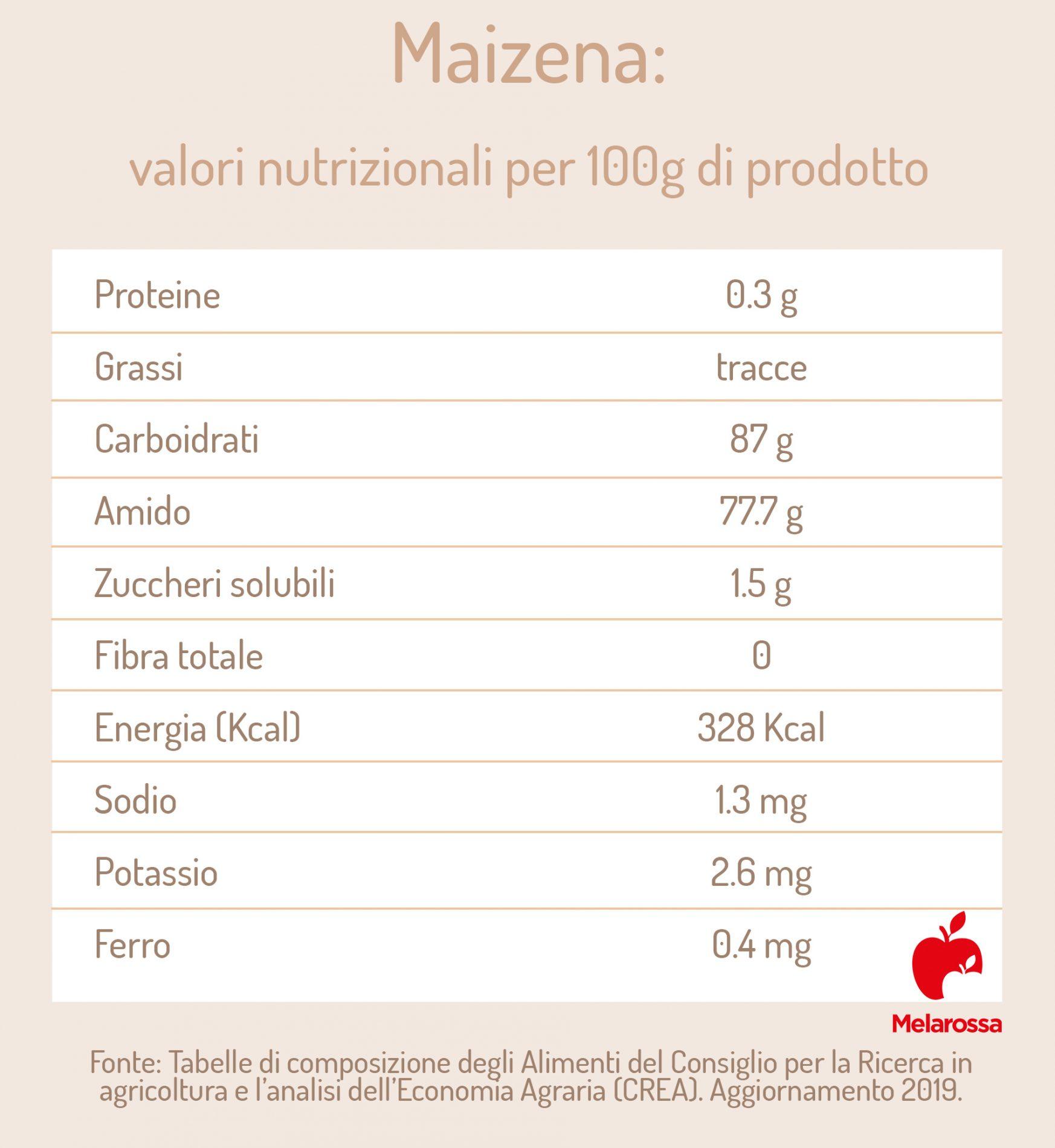 maizena: valori nutrizionali