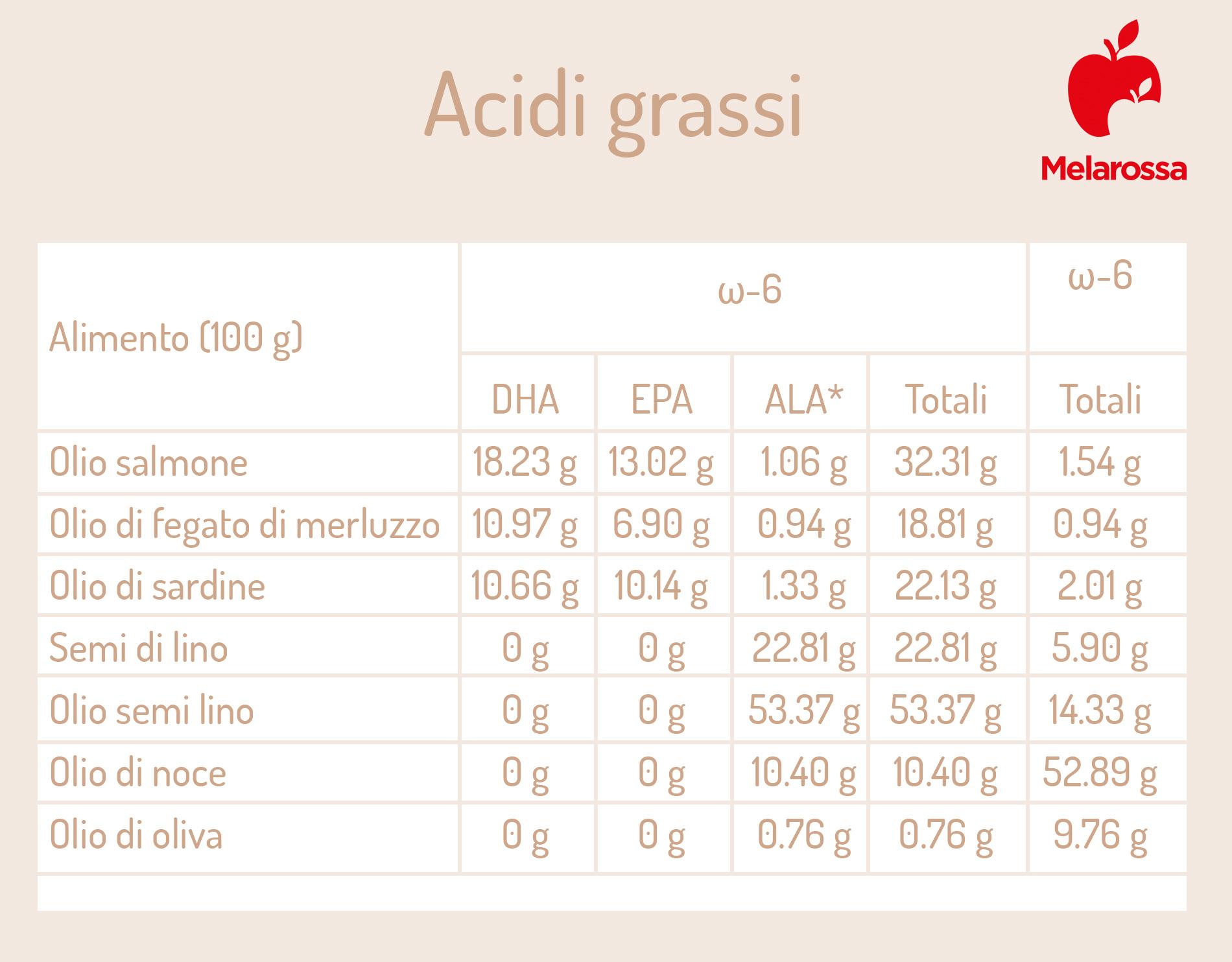 acidi grassi dei semi di lino