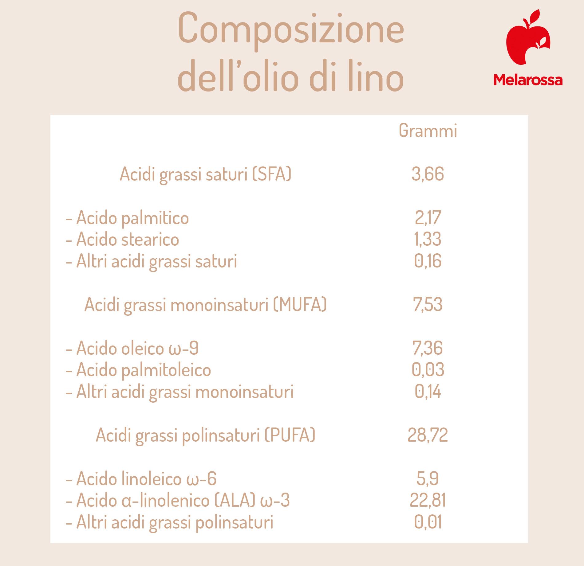 semi di lino: composizione chimica