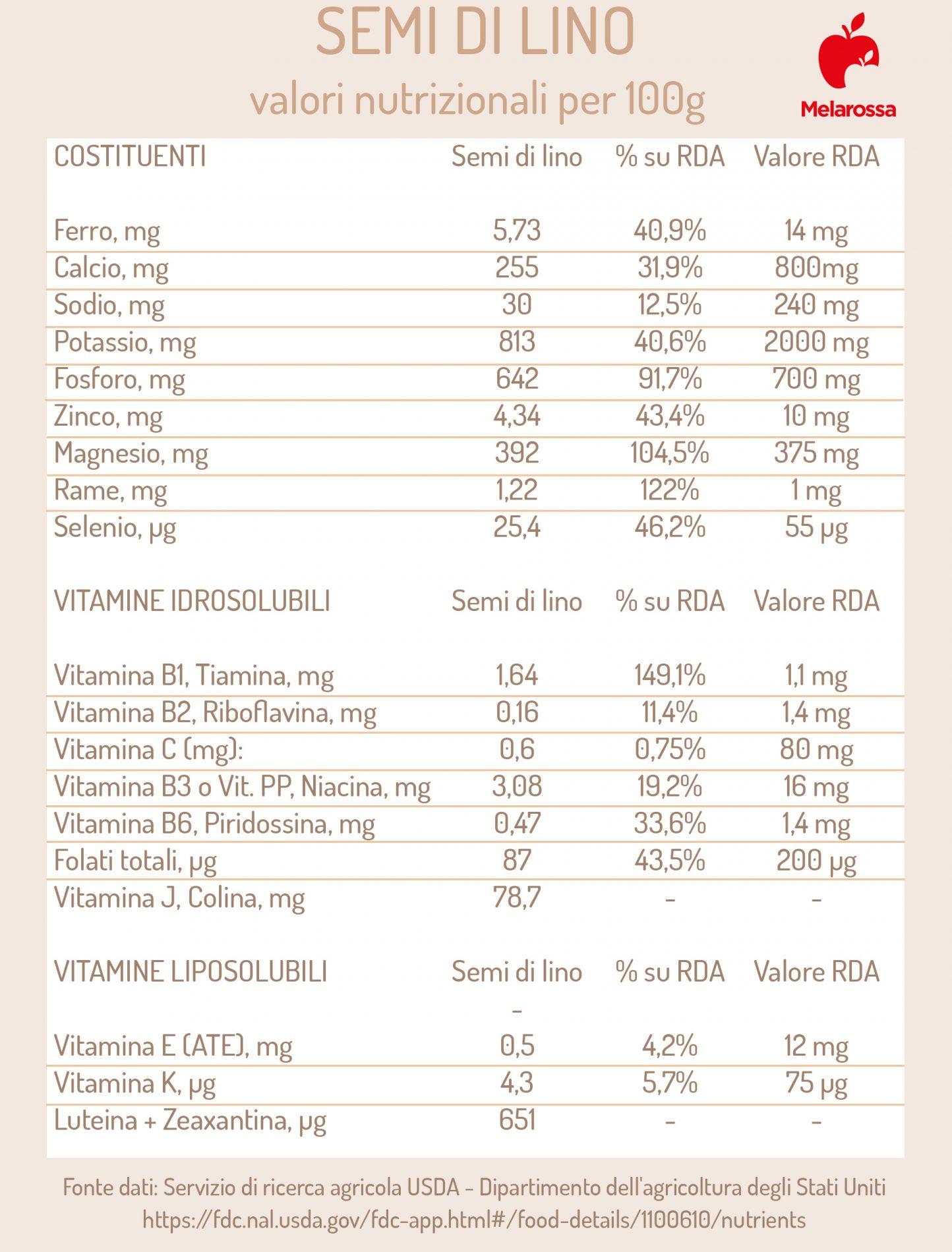 semi di lino: valori nutrizionali