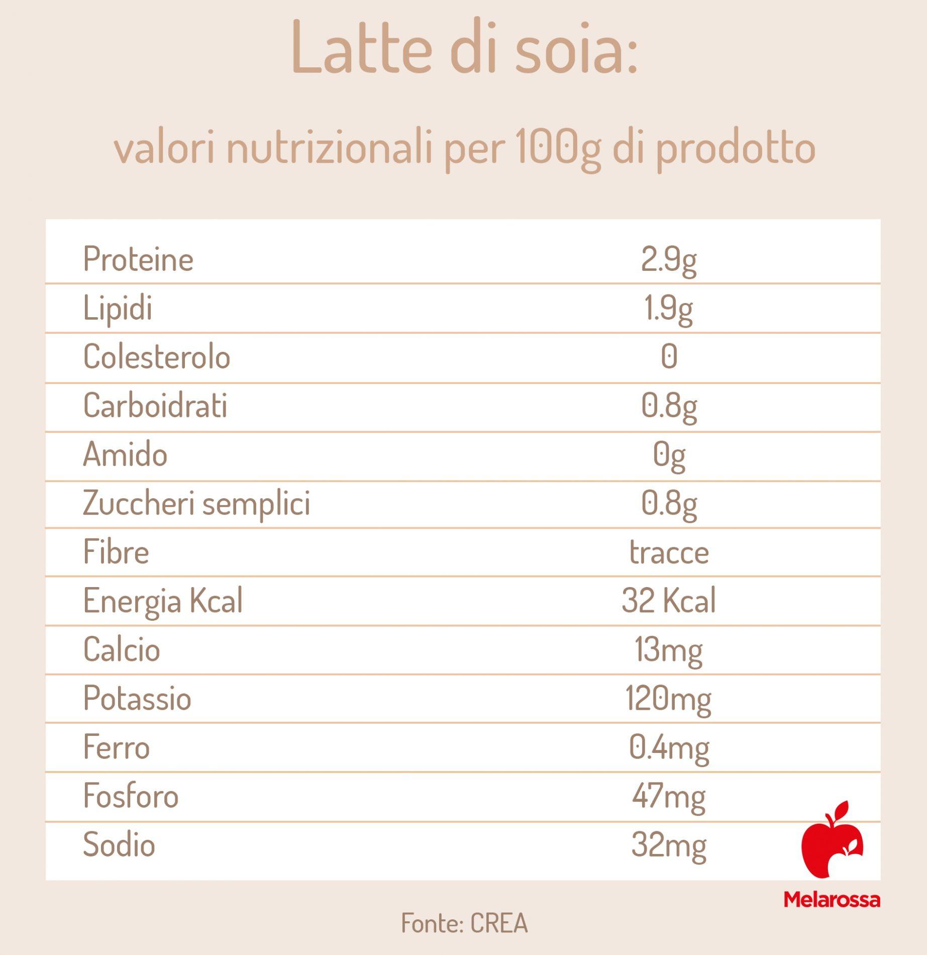 valori nutrizionali del latte di soia